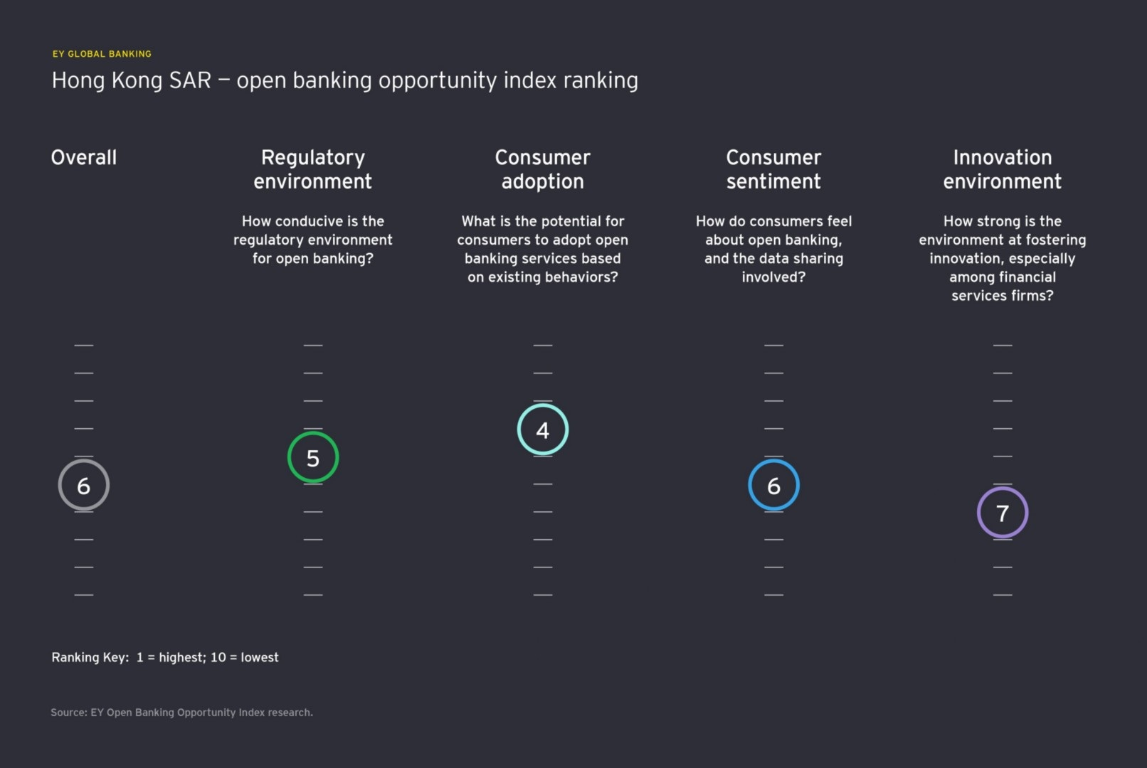 open banking opportunity index hongkong ranking