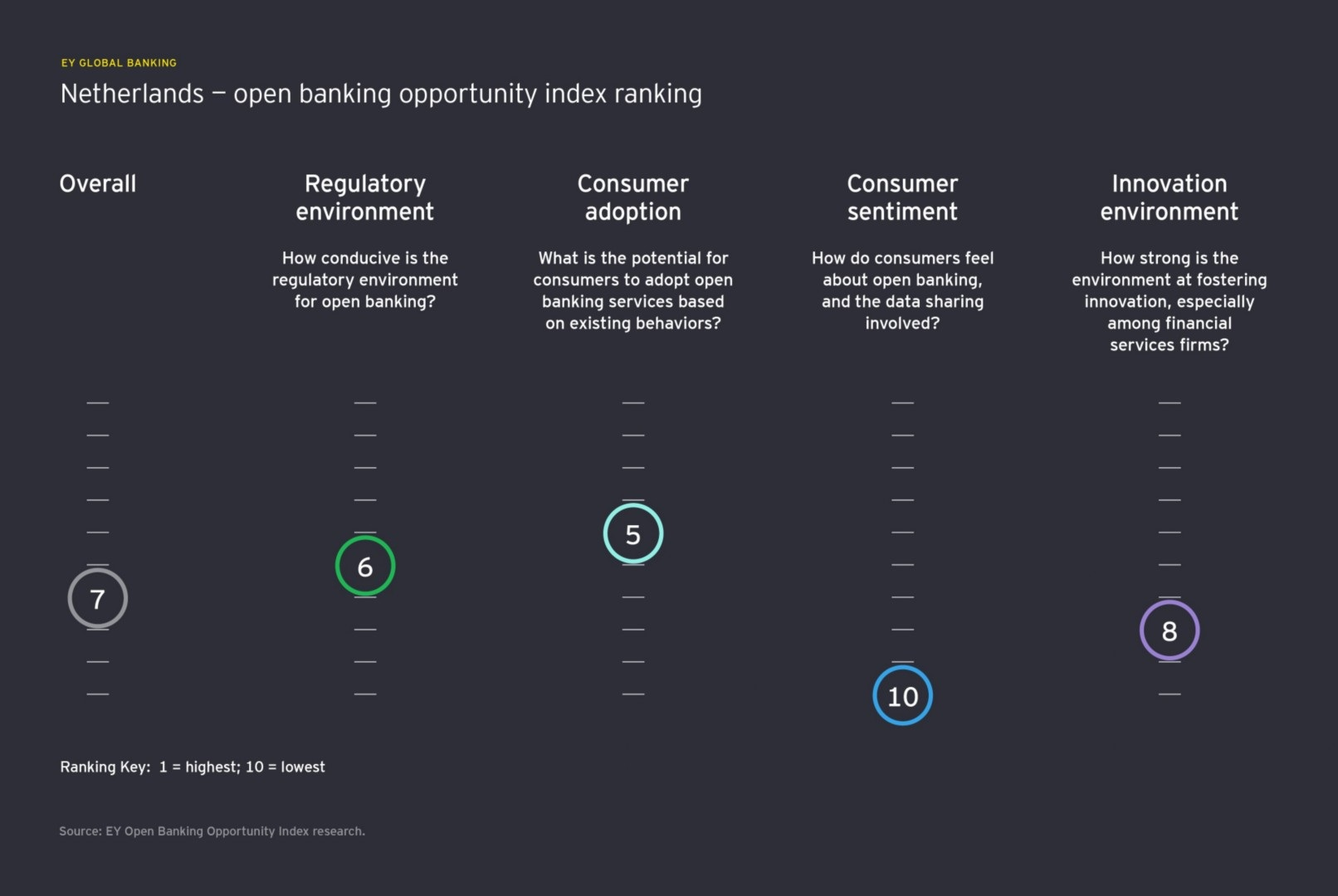 open banking opportunity index netherlands ranking