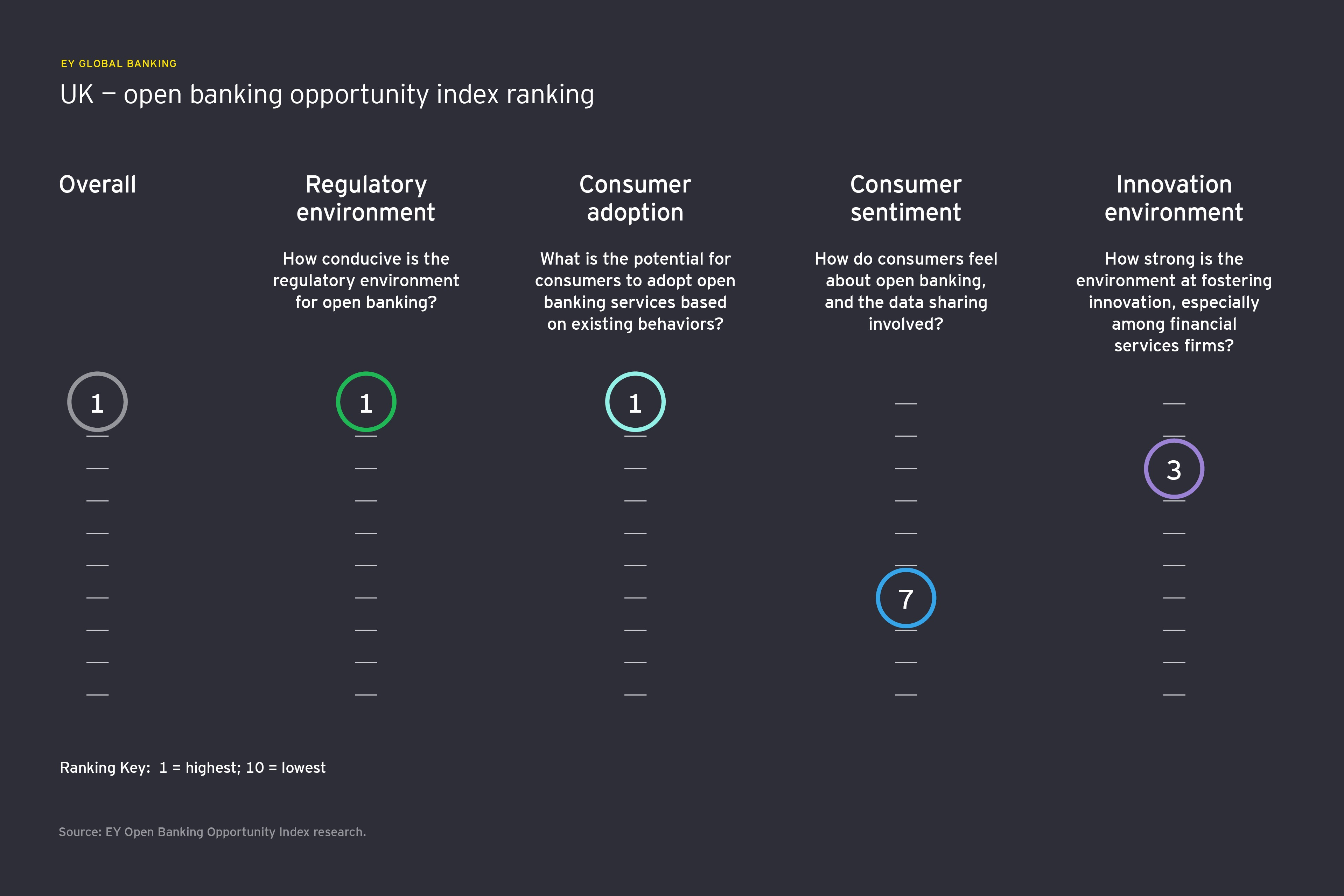How regulation is unlocking the potential of open banking in the UK