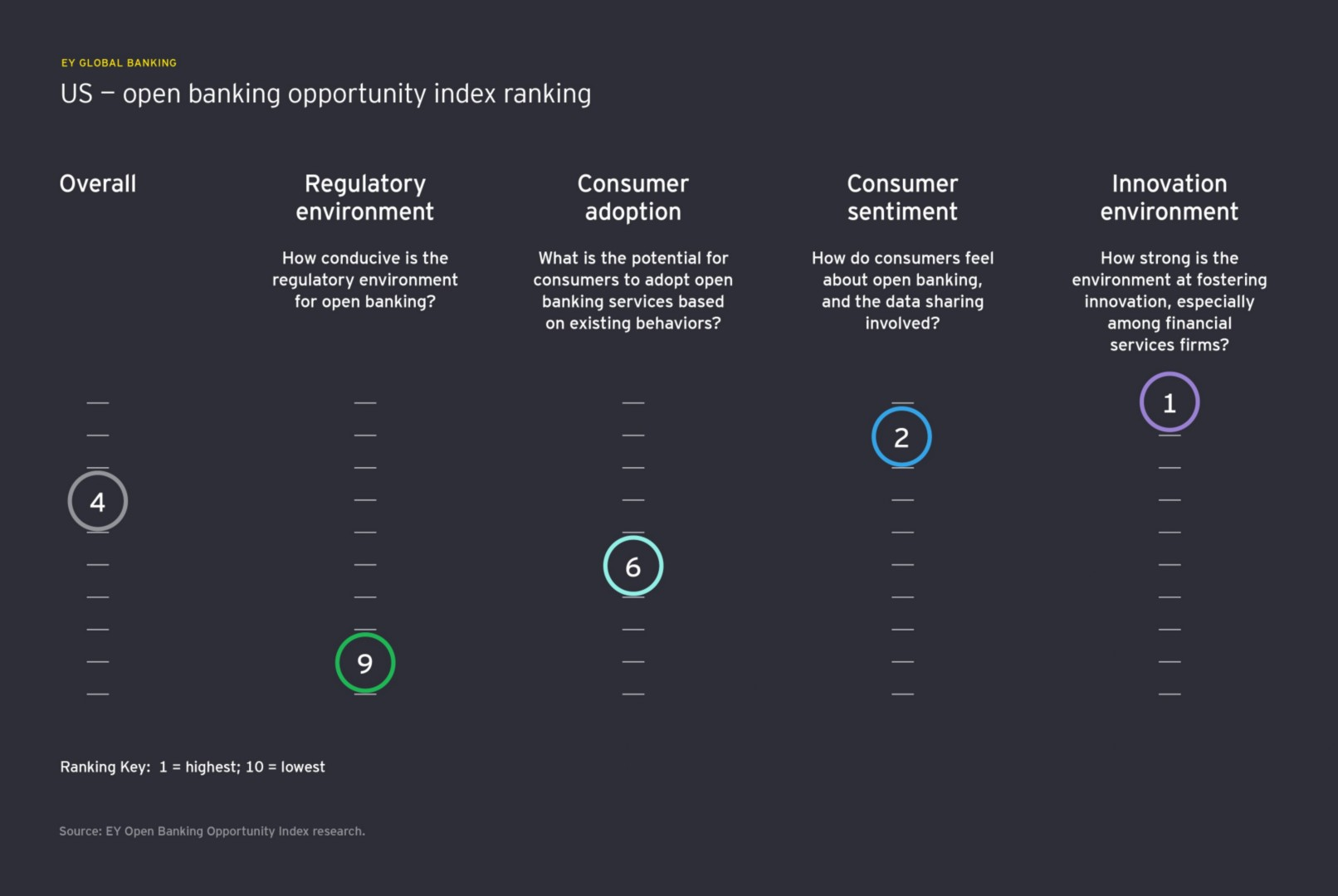 open banking opportunity index us ranking