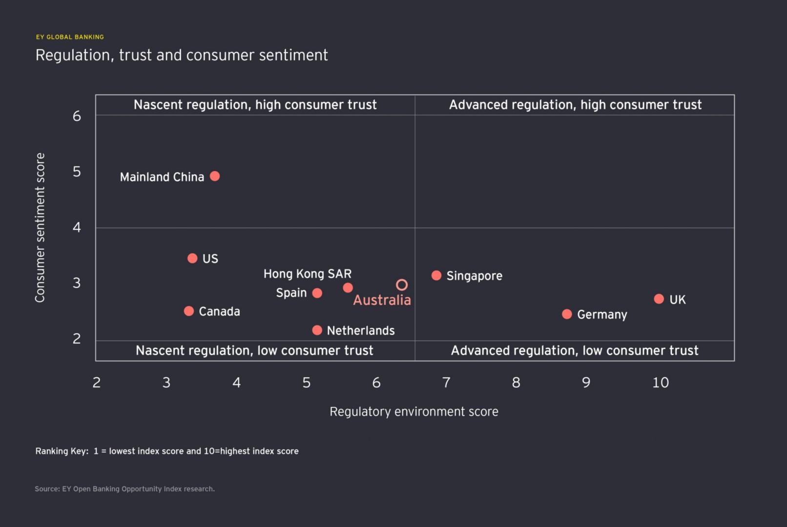 regulation trust and consumer sentiment info graph