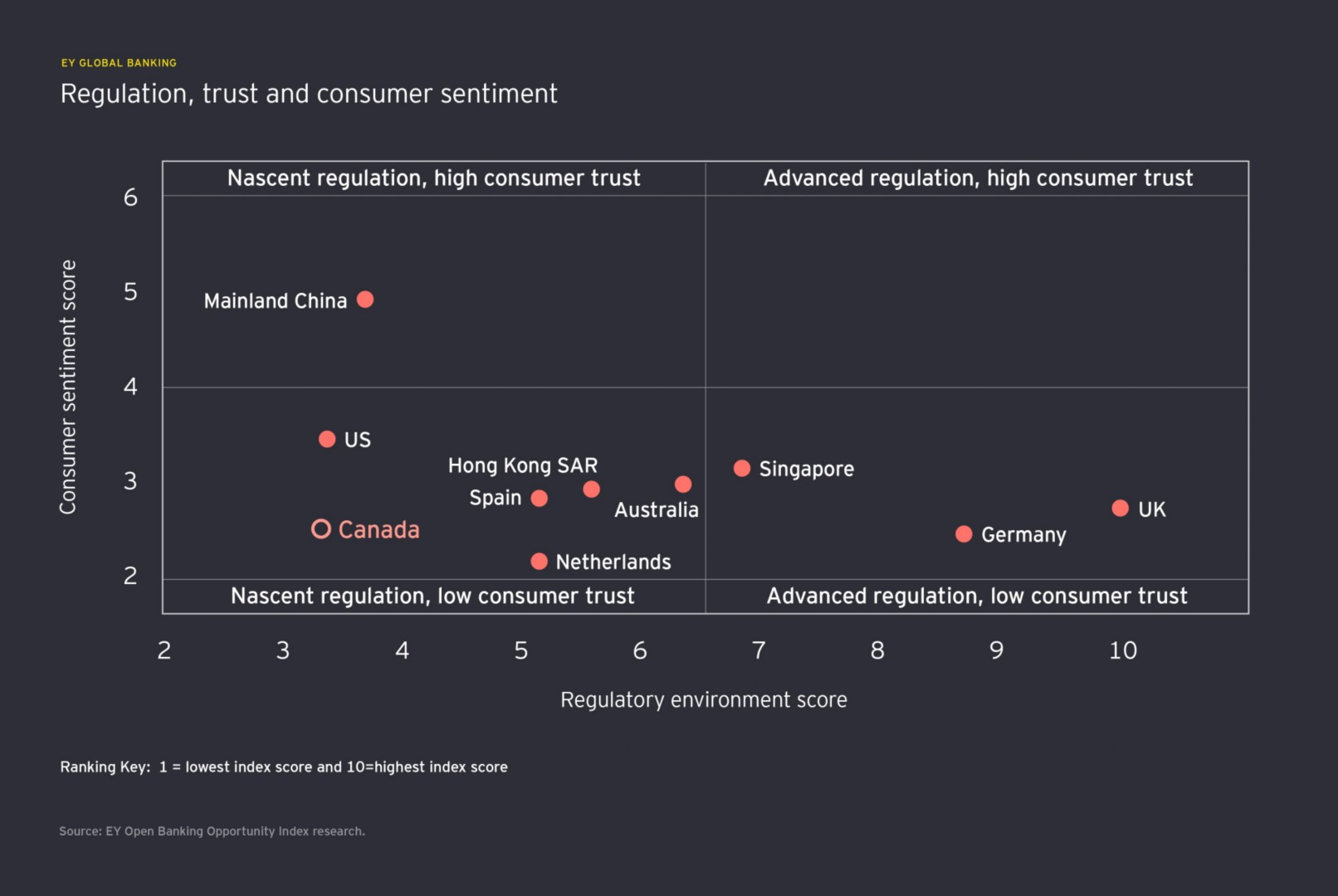 Canada: Regulation, trust and consumer sentiment
