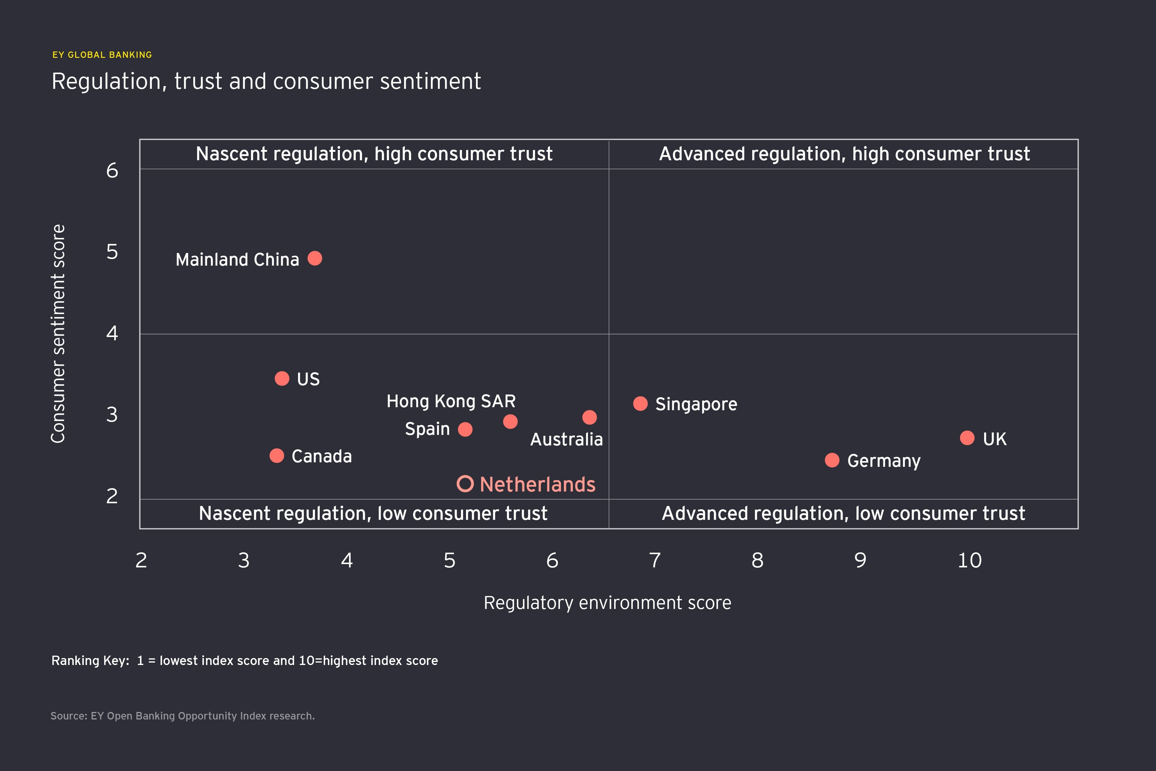 open banking consumer sentiment netherlands
