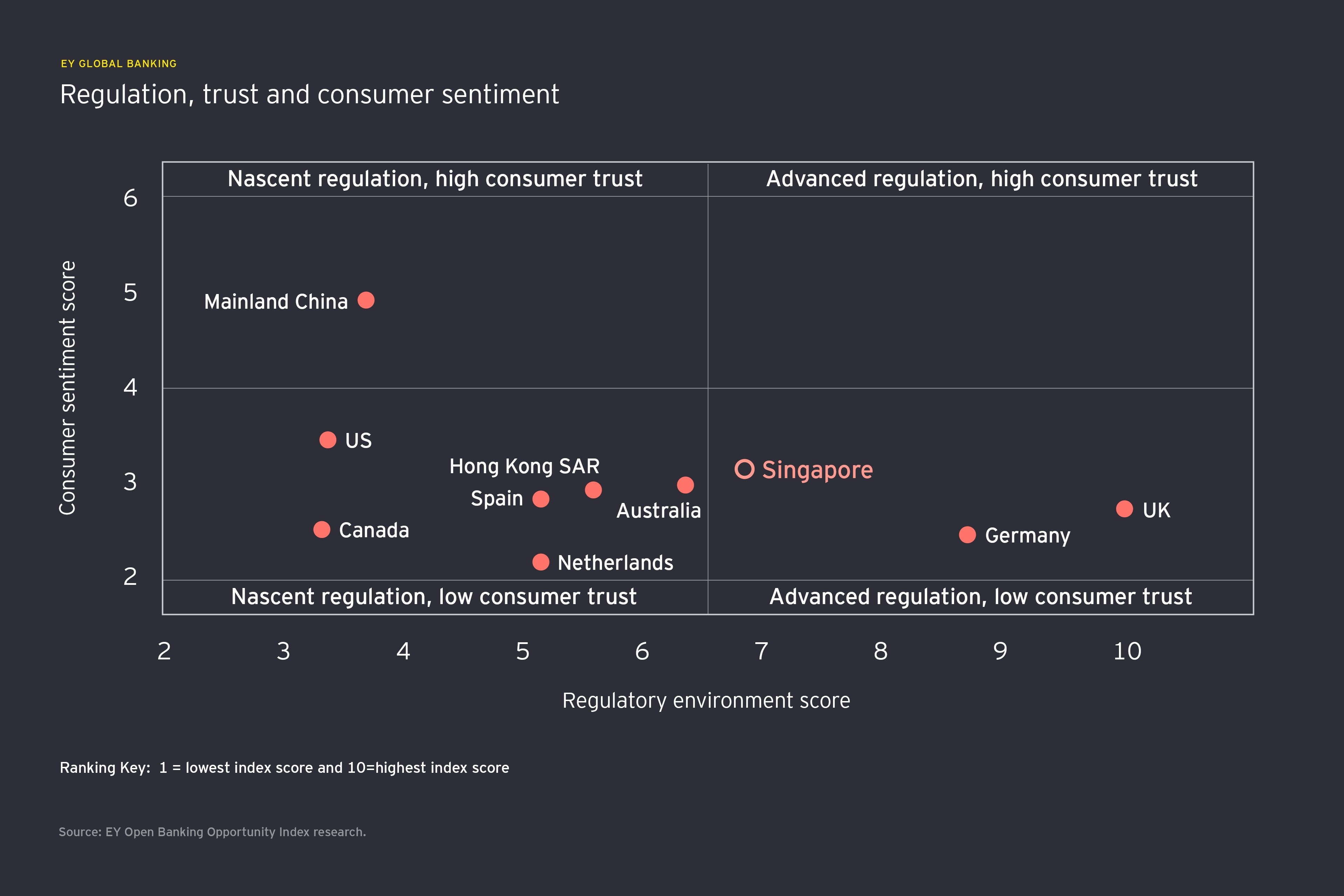 Regulation, trust and consumer sentiment info graph