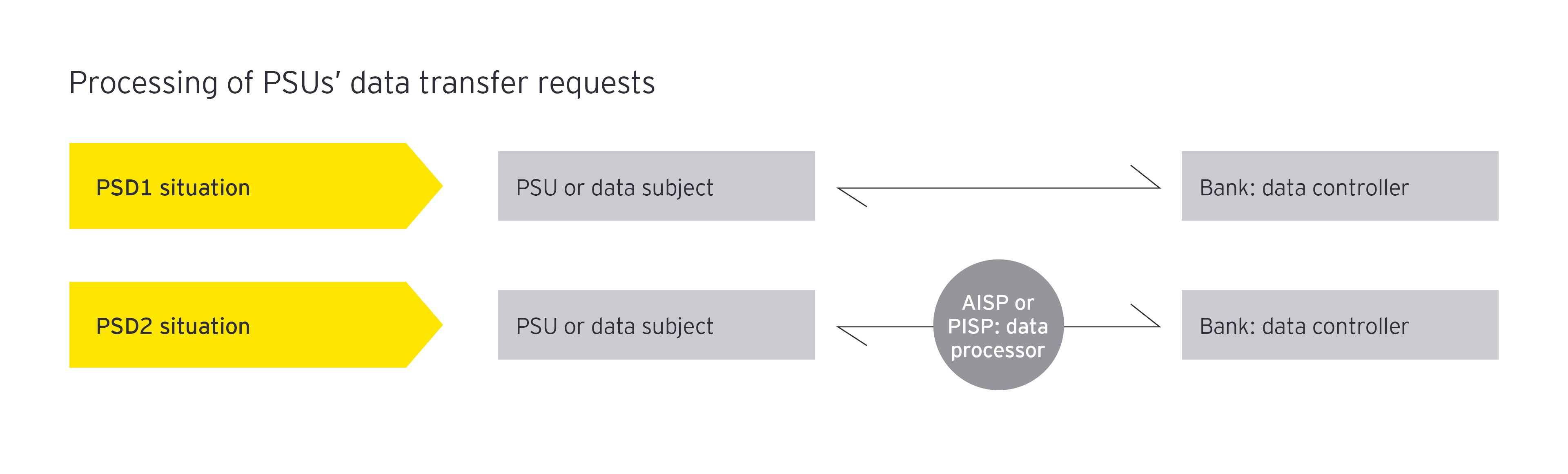 processing of PSUs data transfer requests