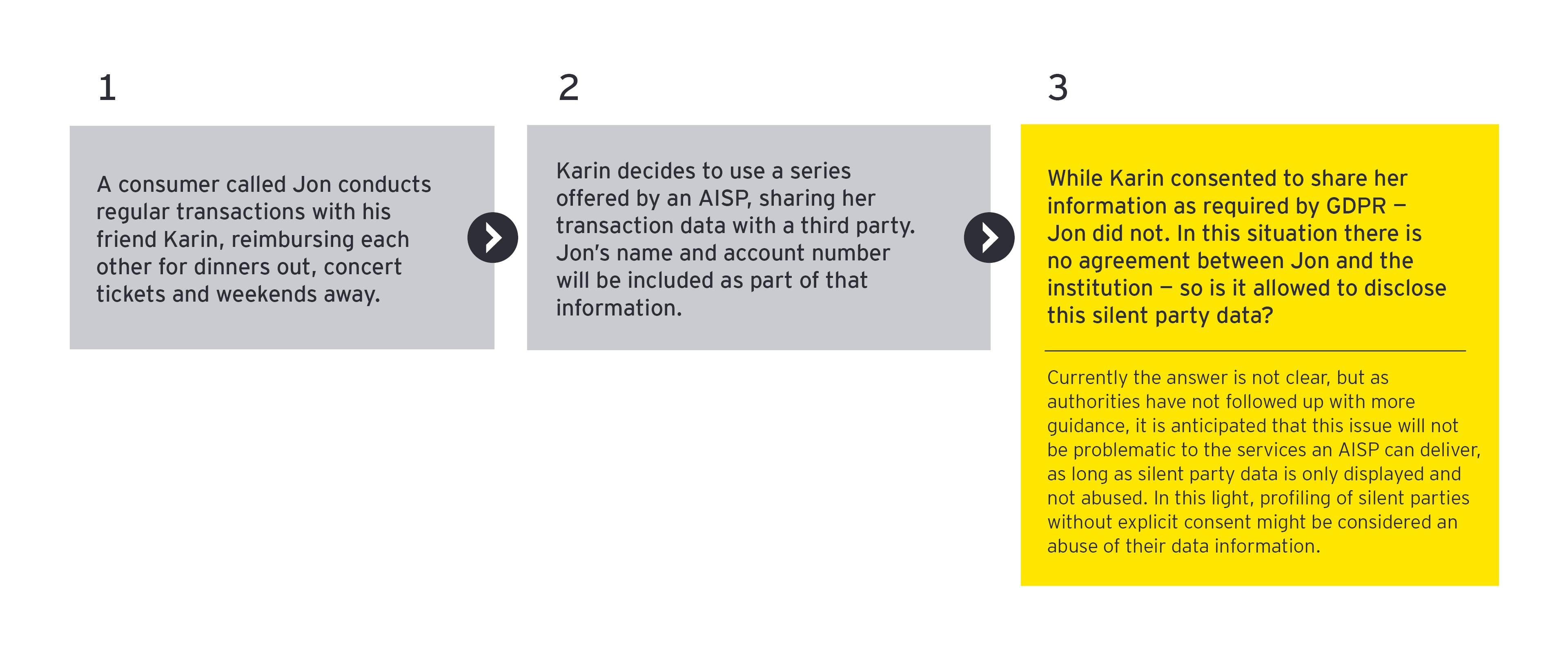 psd2 payment processing scenario