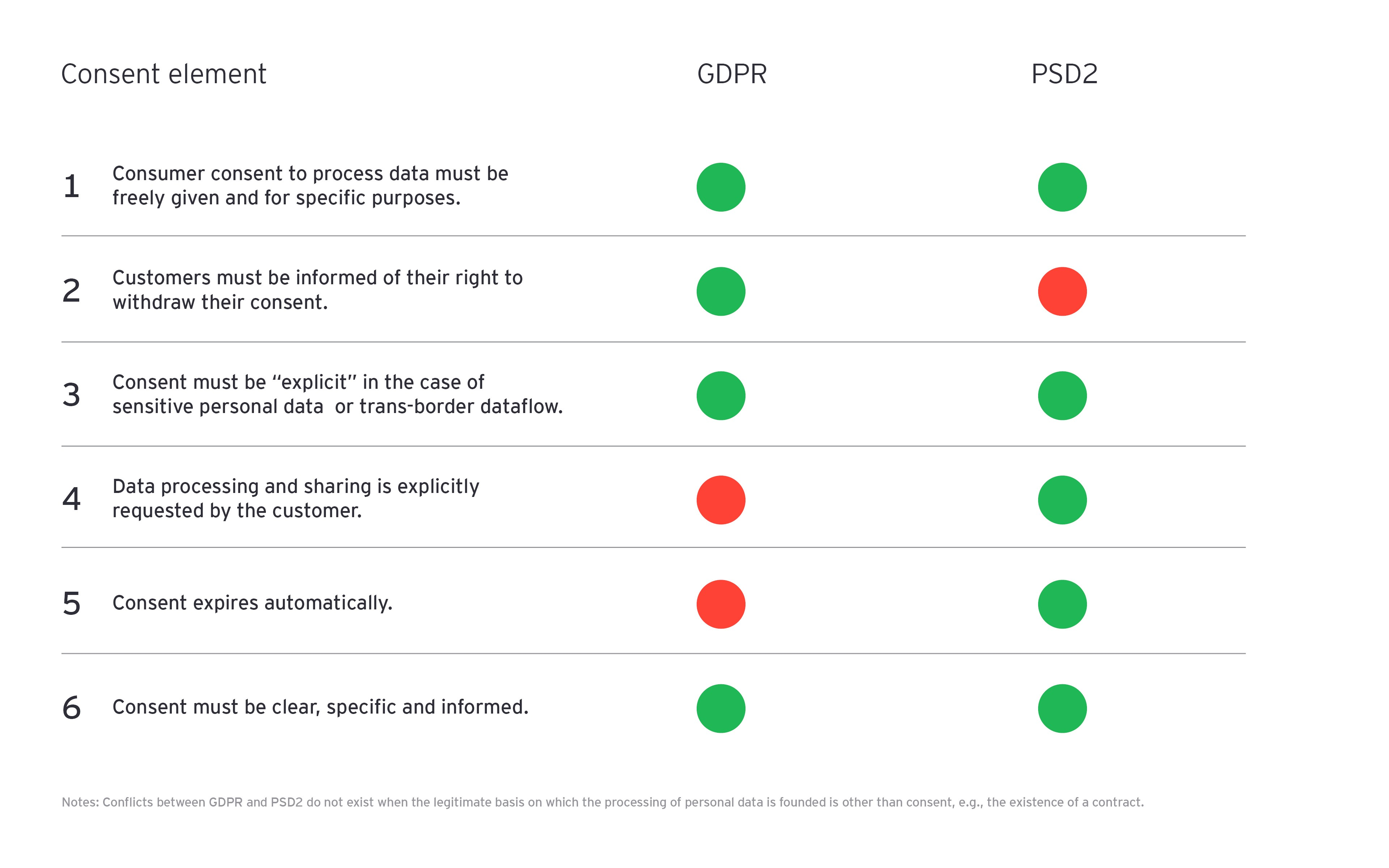 psd2 vs. gdpr the consent element