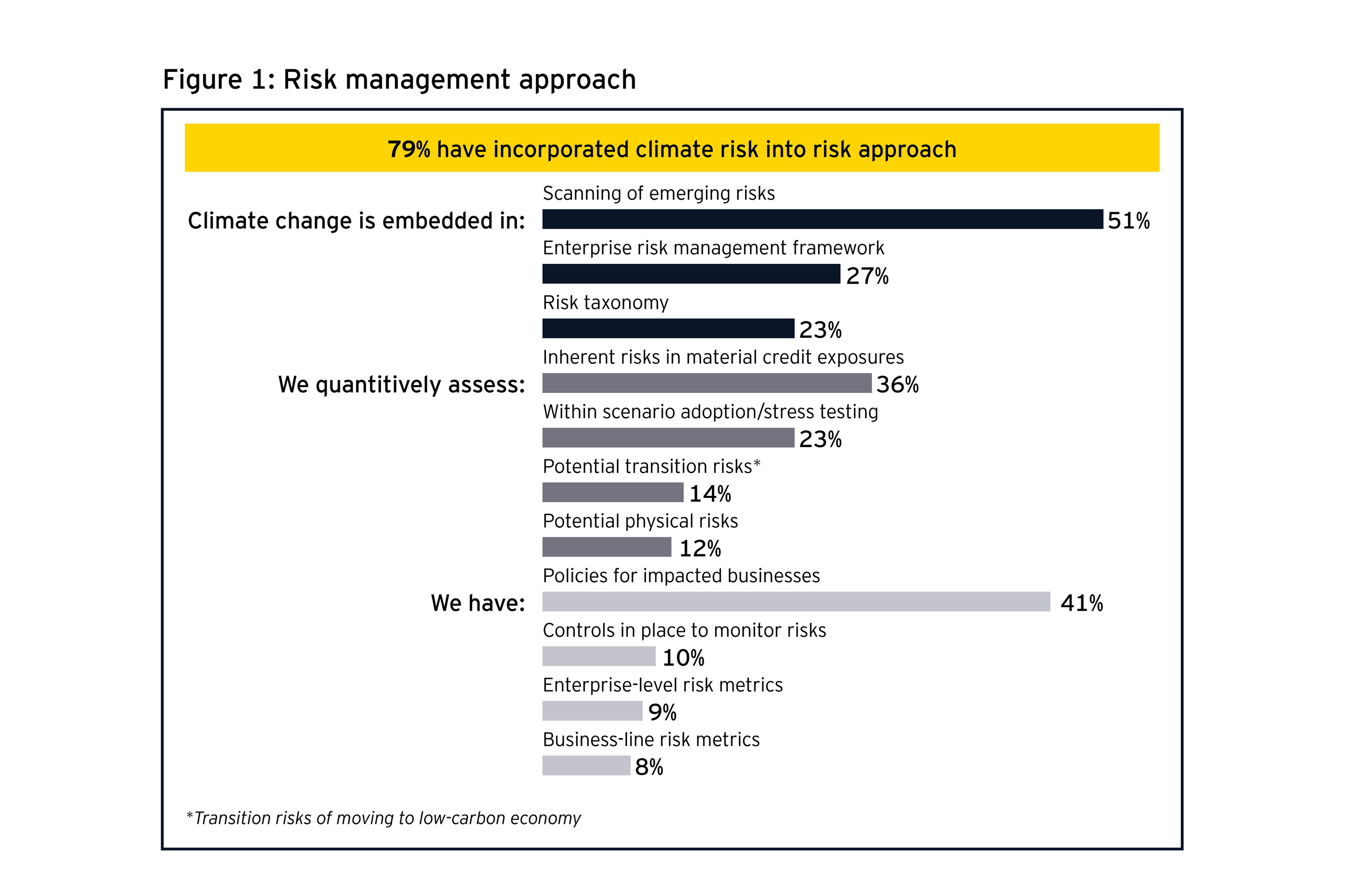 リスク管理アプローチ