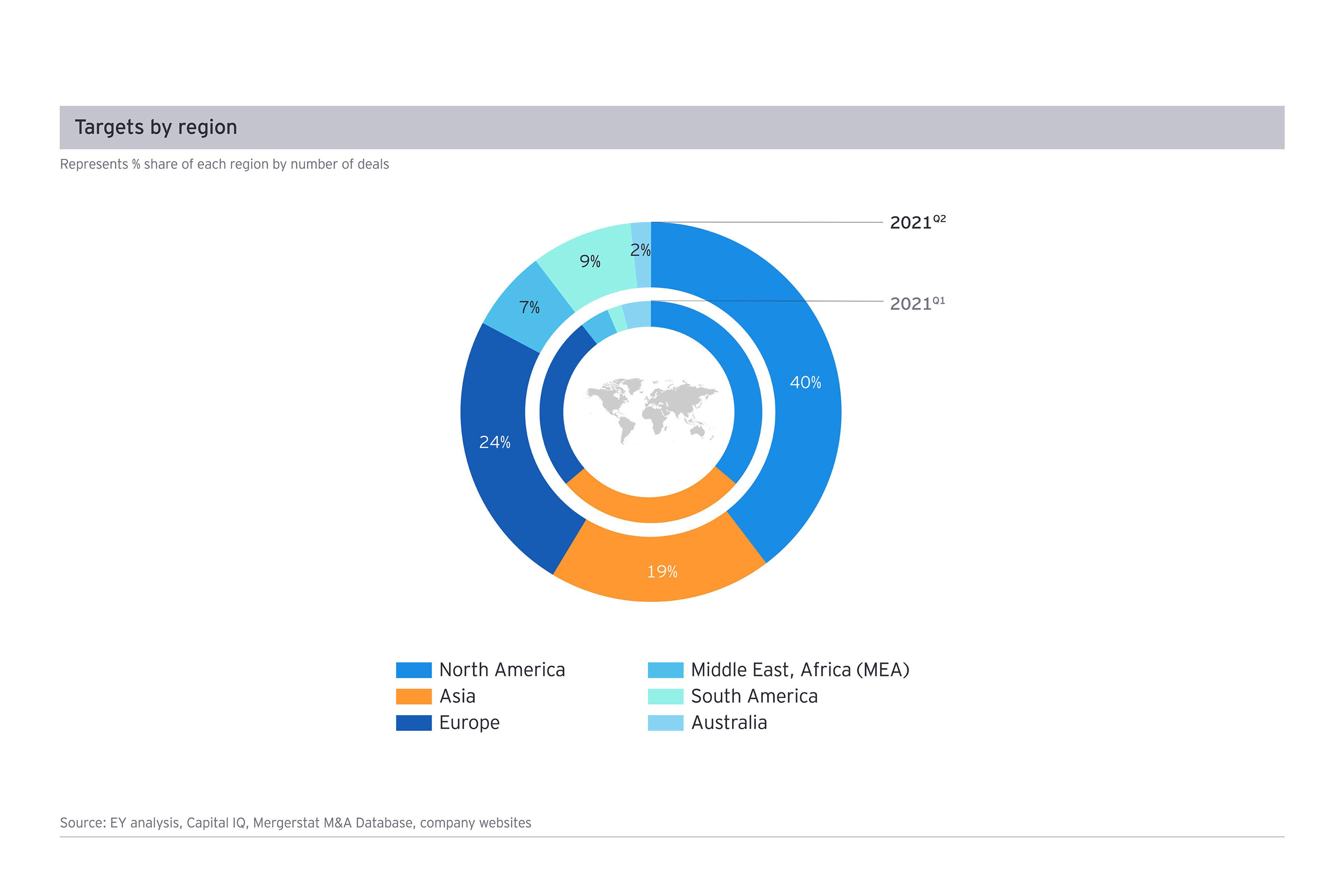 Targets by region Q2 2021