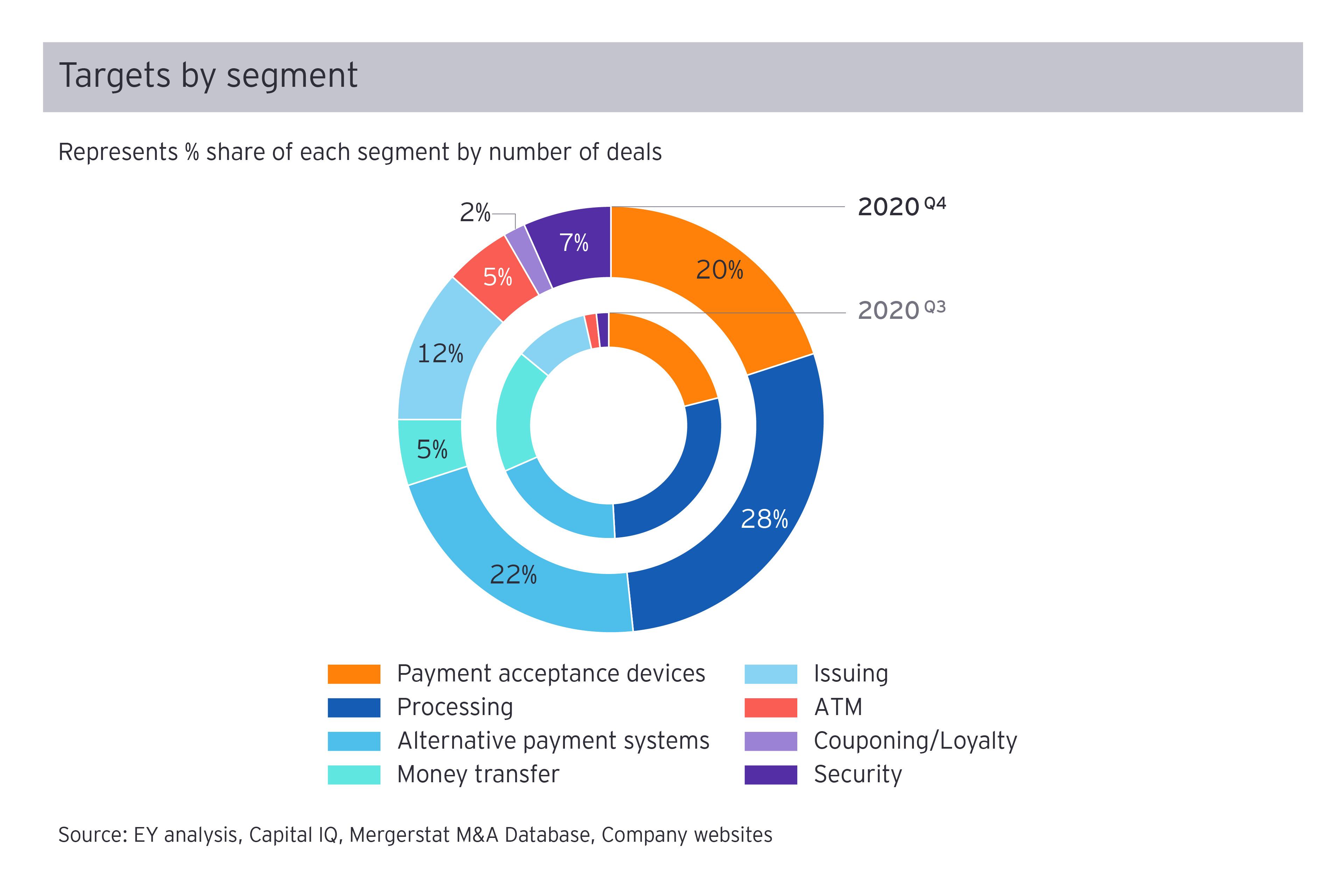 Targets by segment Q4 2020