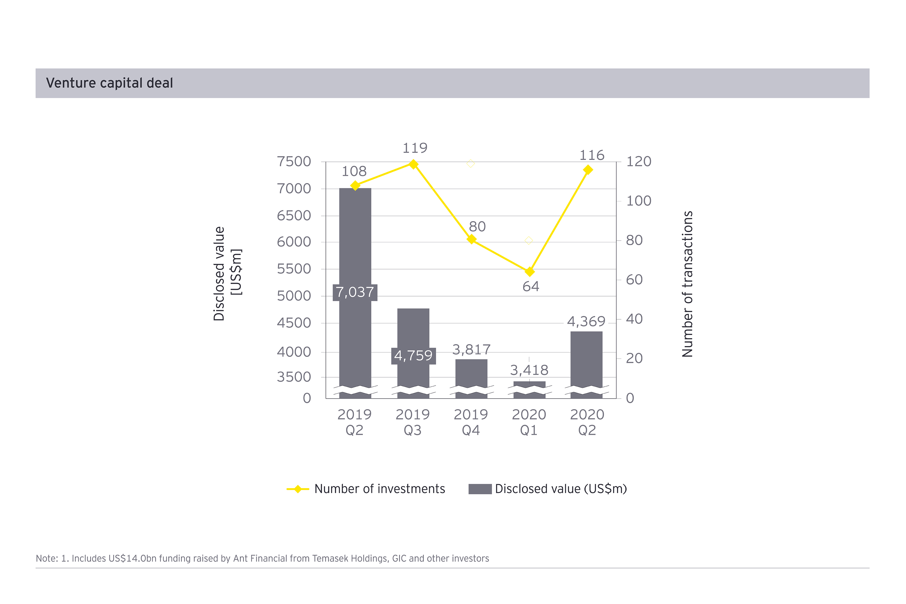 Venture capital deals in payments by value and volume, Q2 2020