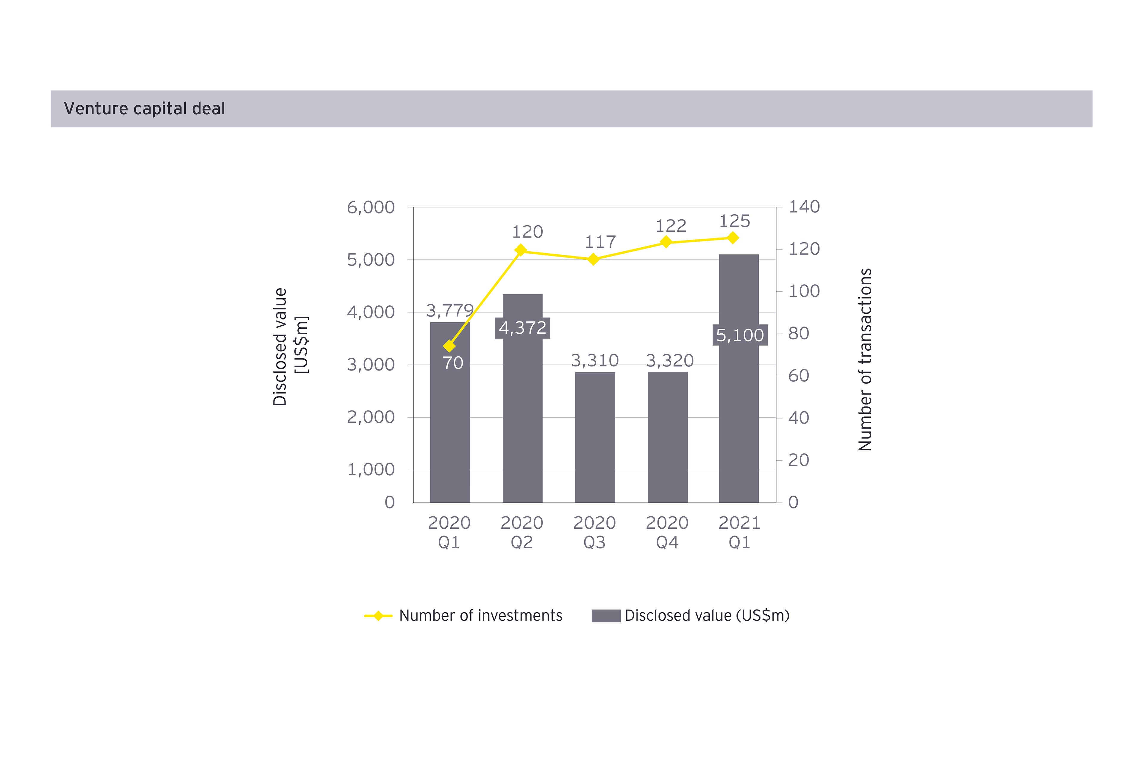Venture capital deal Q1 2021