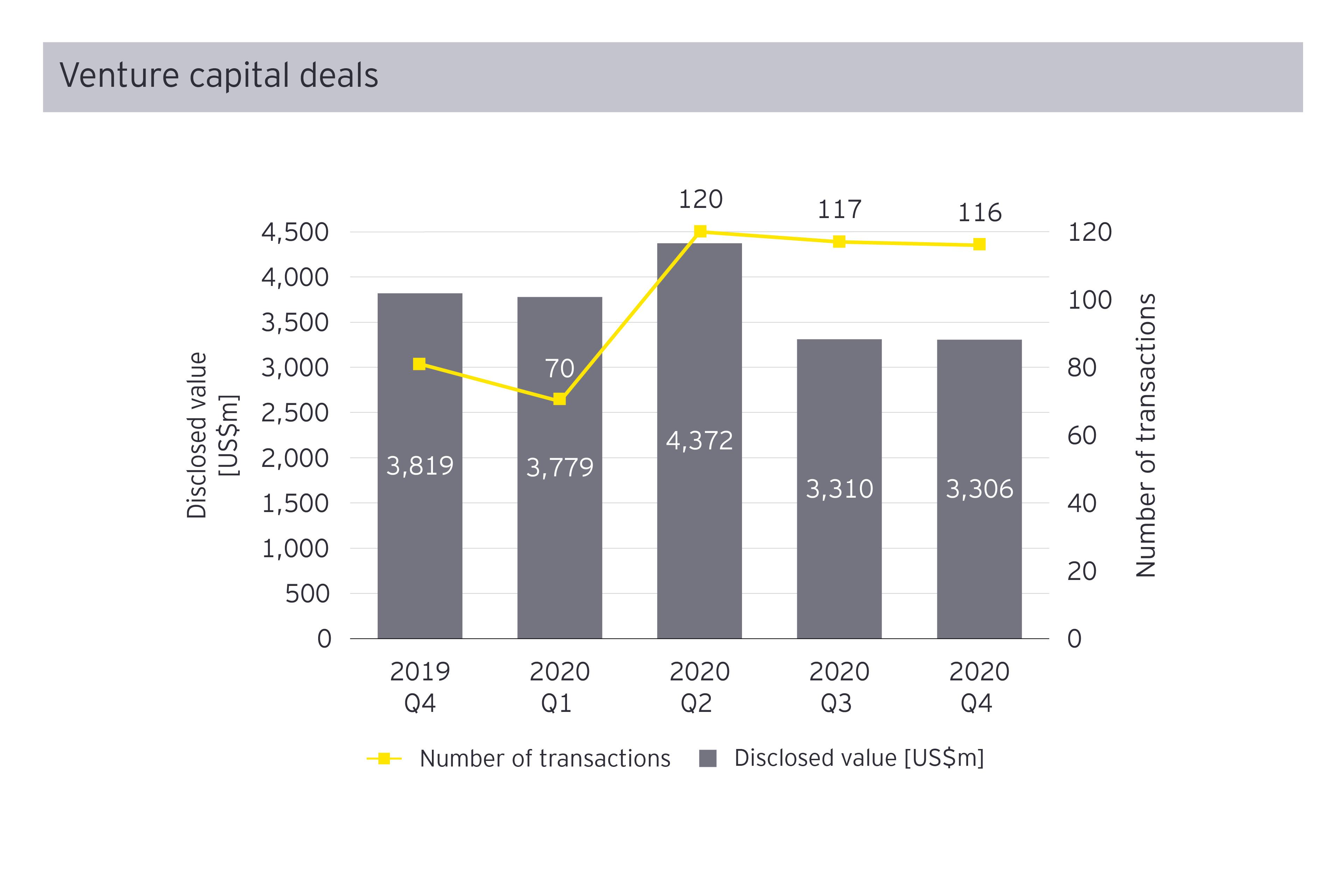Venture capital deal Q4 2020