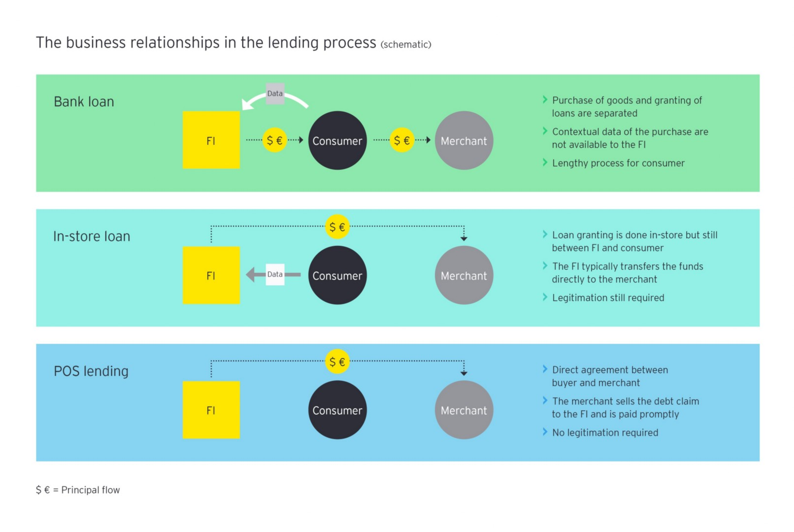 business relationships lending process graphic