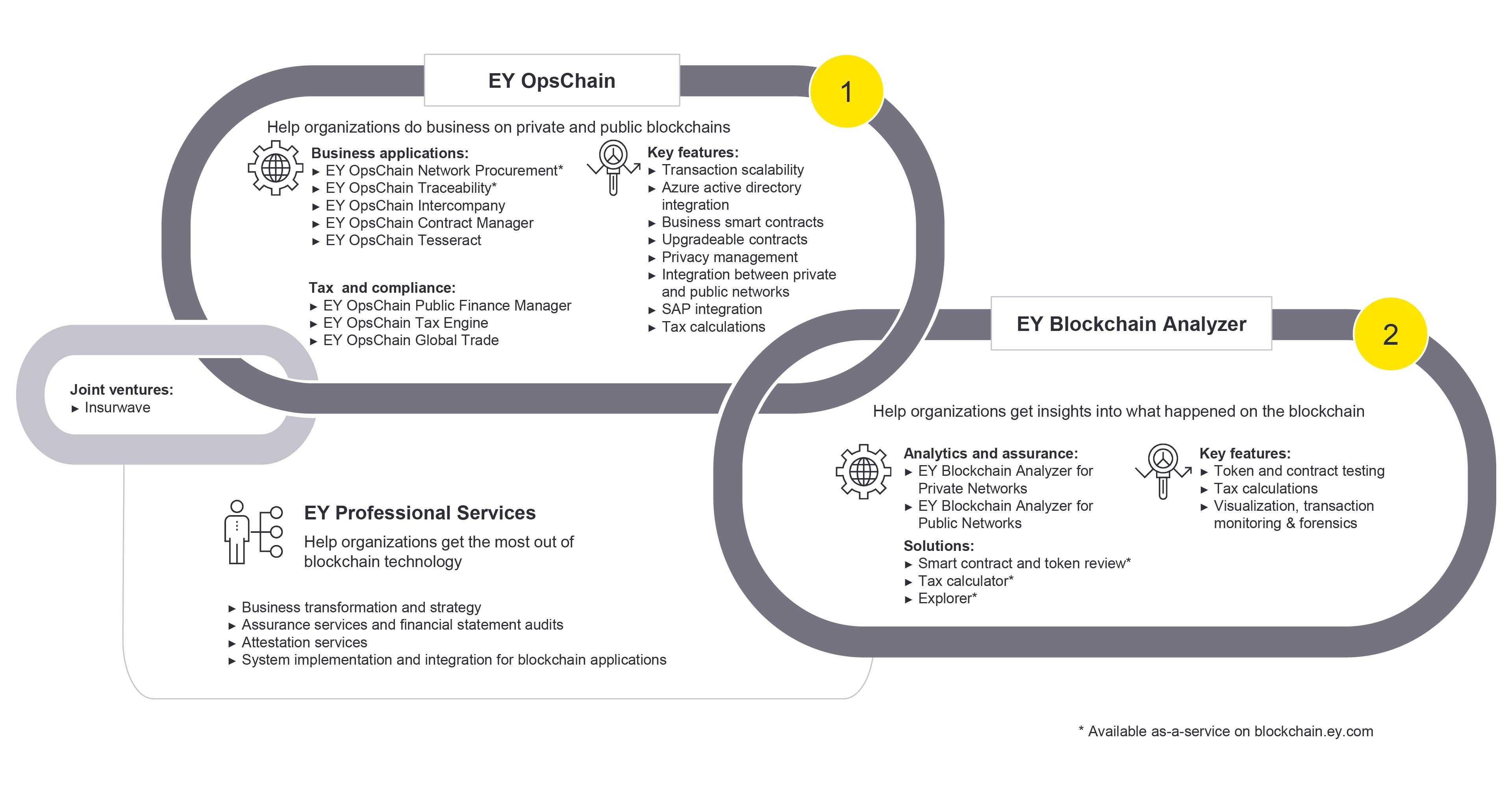 Infographic depicting EY's blockchain platforms
