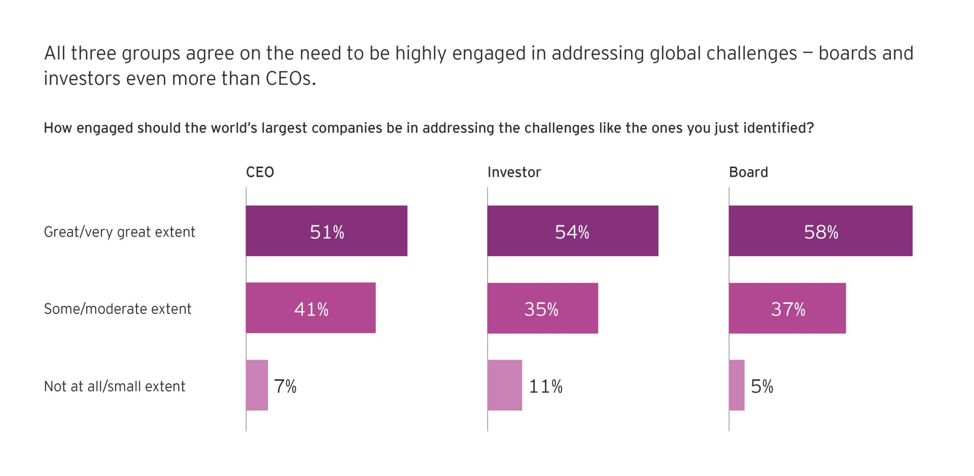 How engaged should be the world's largest companies be in adressing the challenges infograph