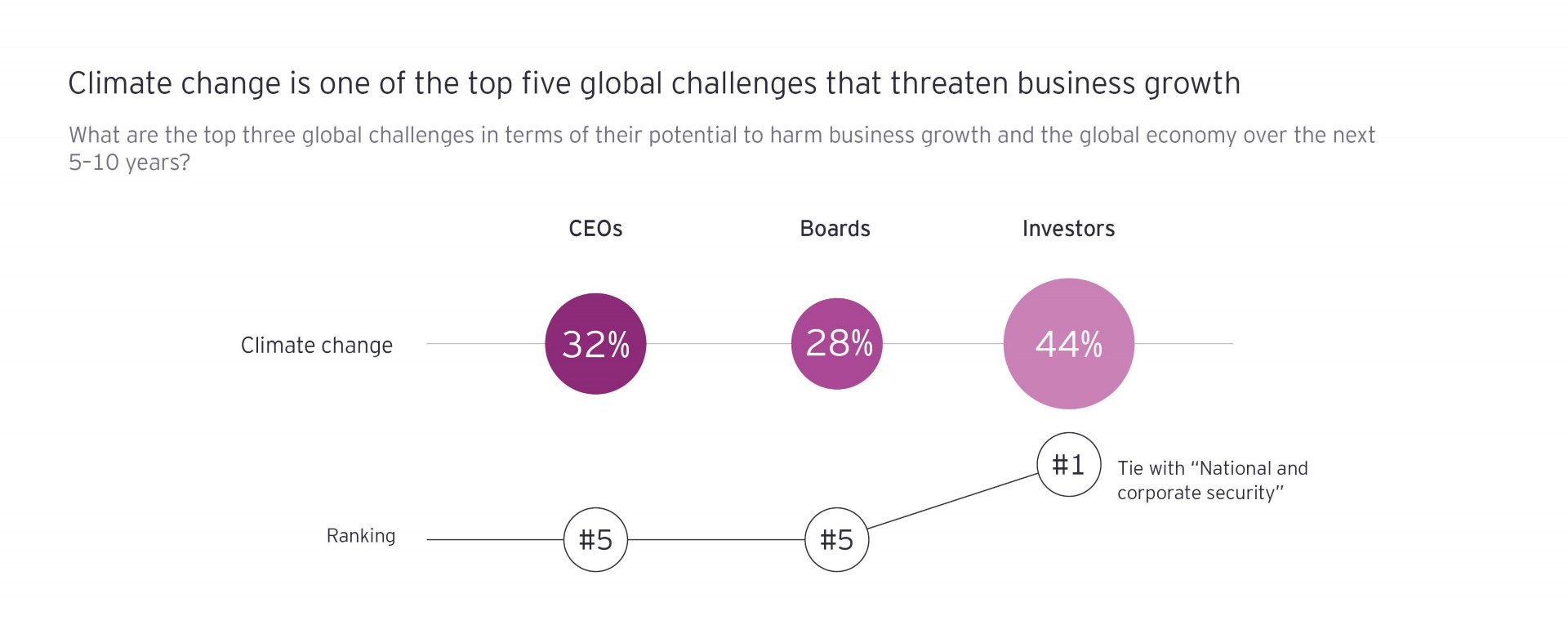 Climate change is one of the top five global changes that have threaten business growth graph