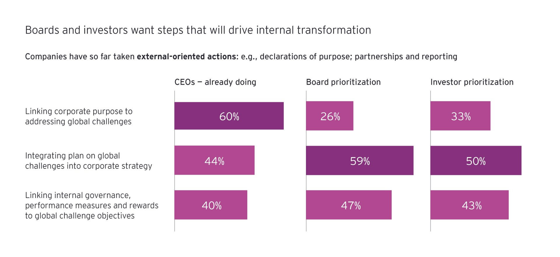 Boards and investors want steps that will drive internal trasformation graph