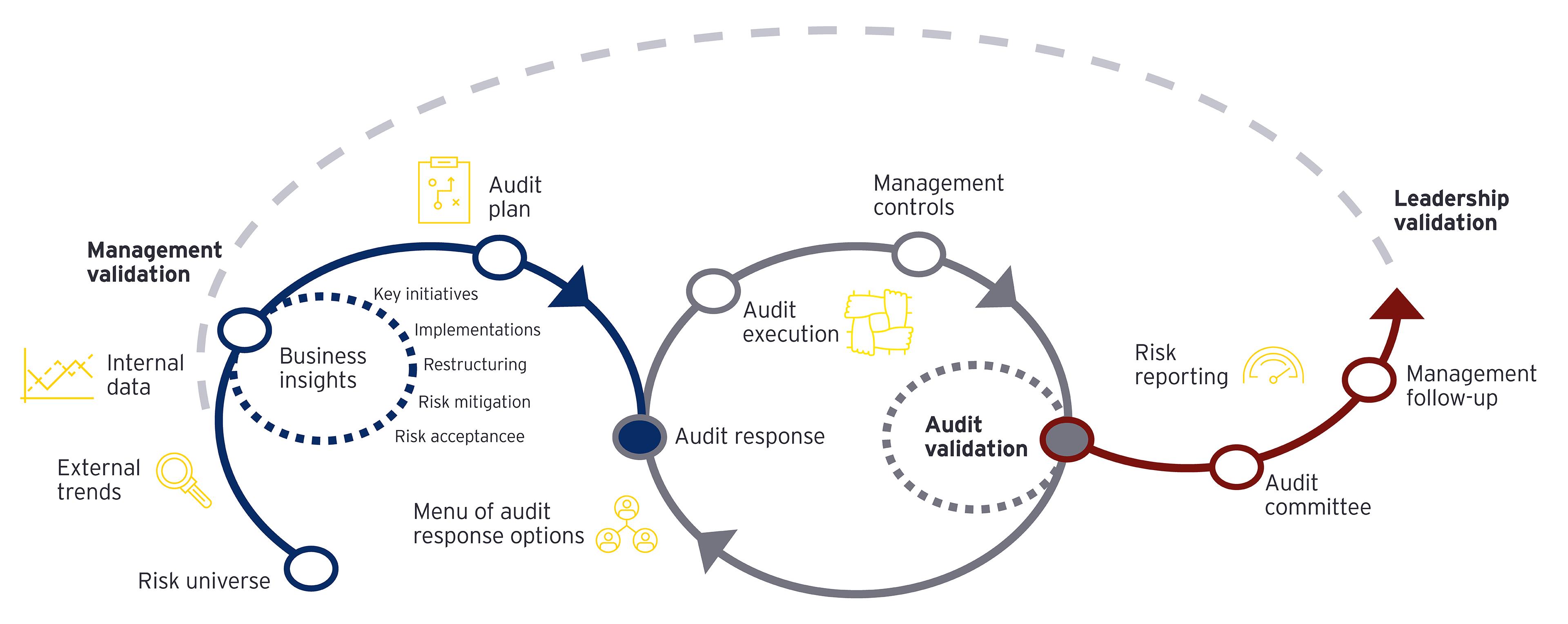 EY Management validation diagram