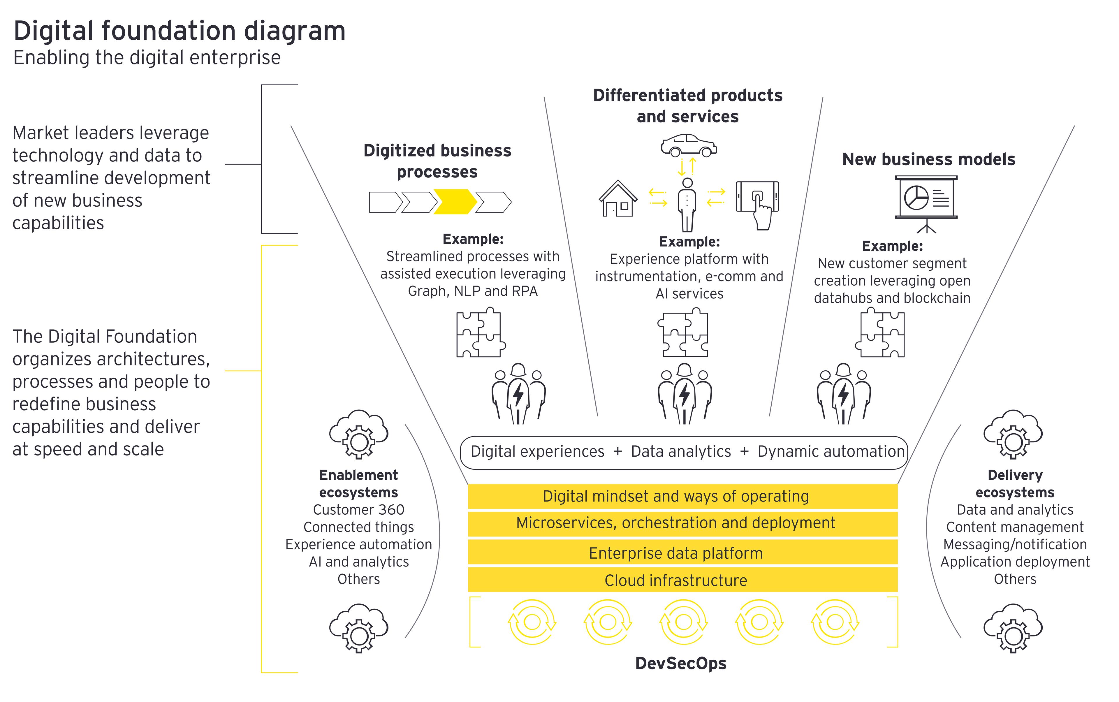 Digital foundation diagram