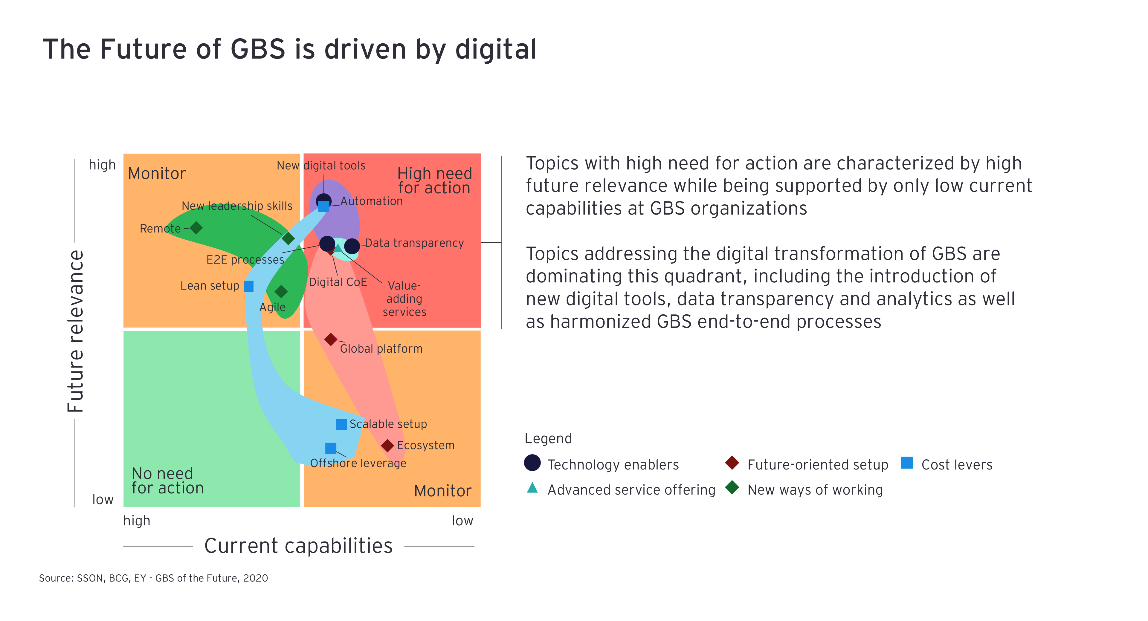 The future of GDS is driven by digital