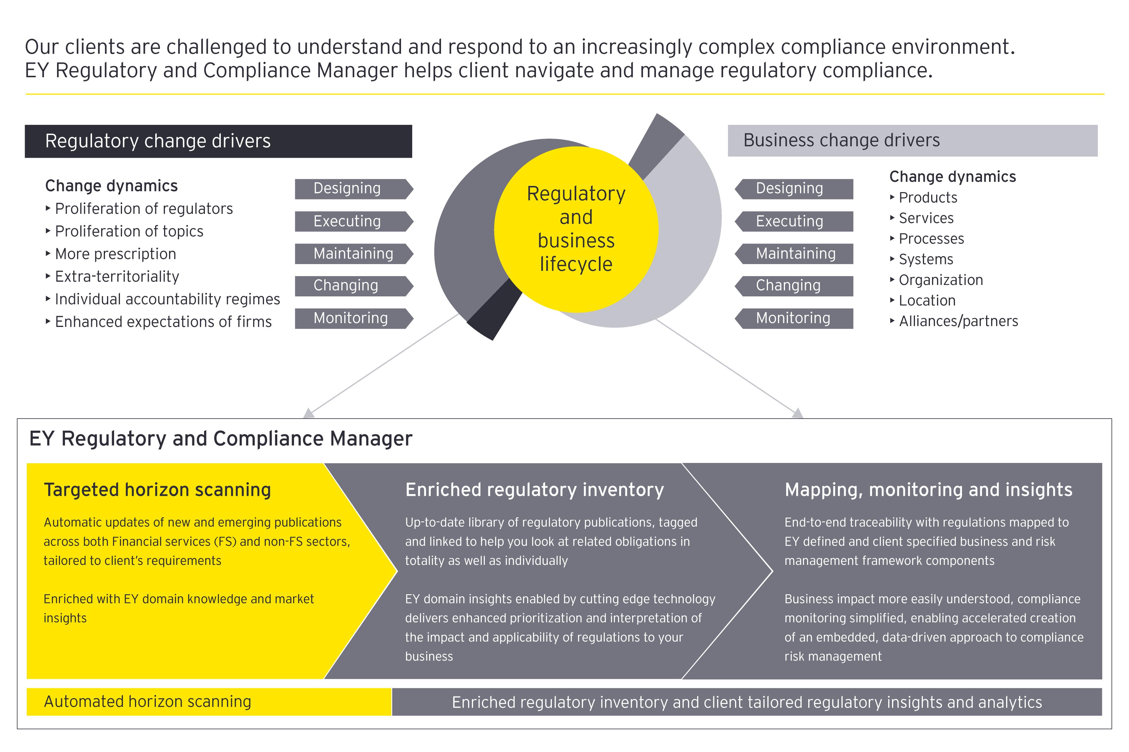 Regulatory and business lifecycle
