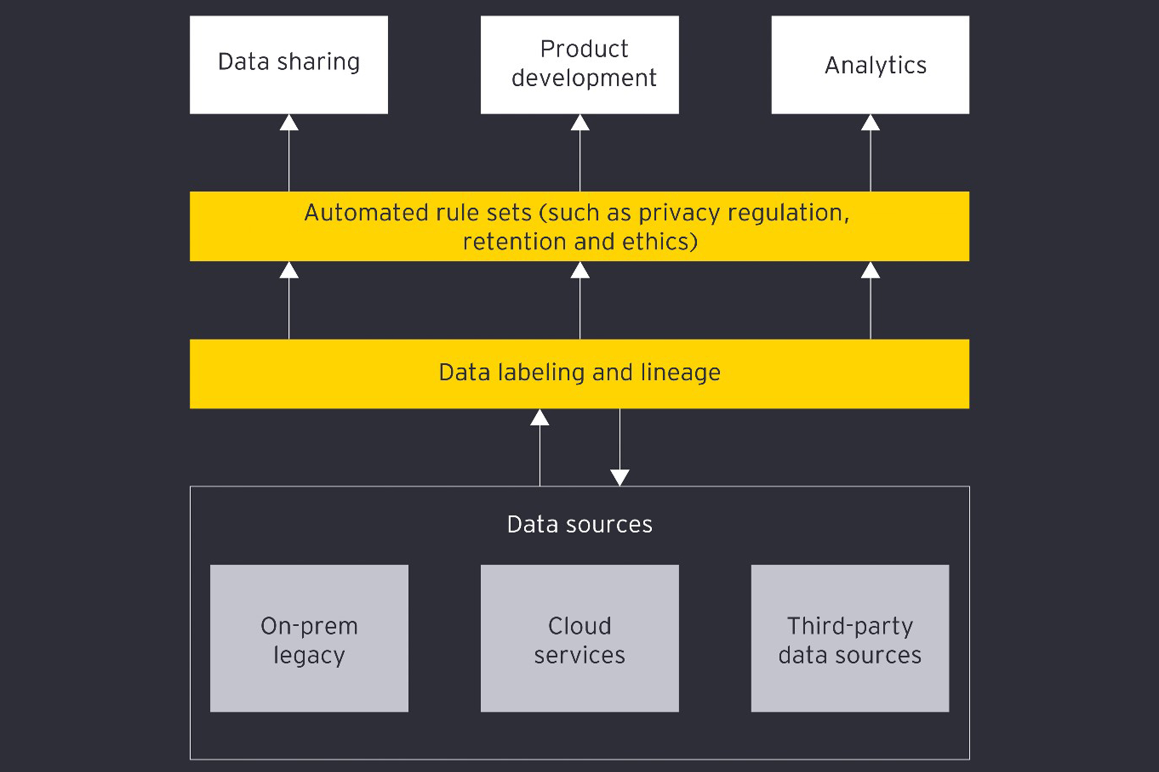Value of data infographic