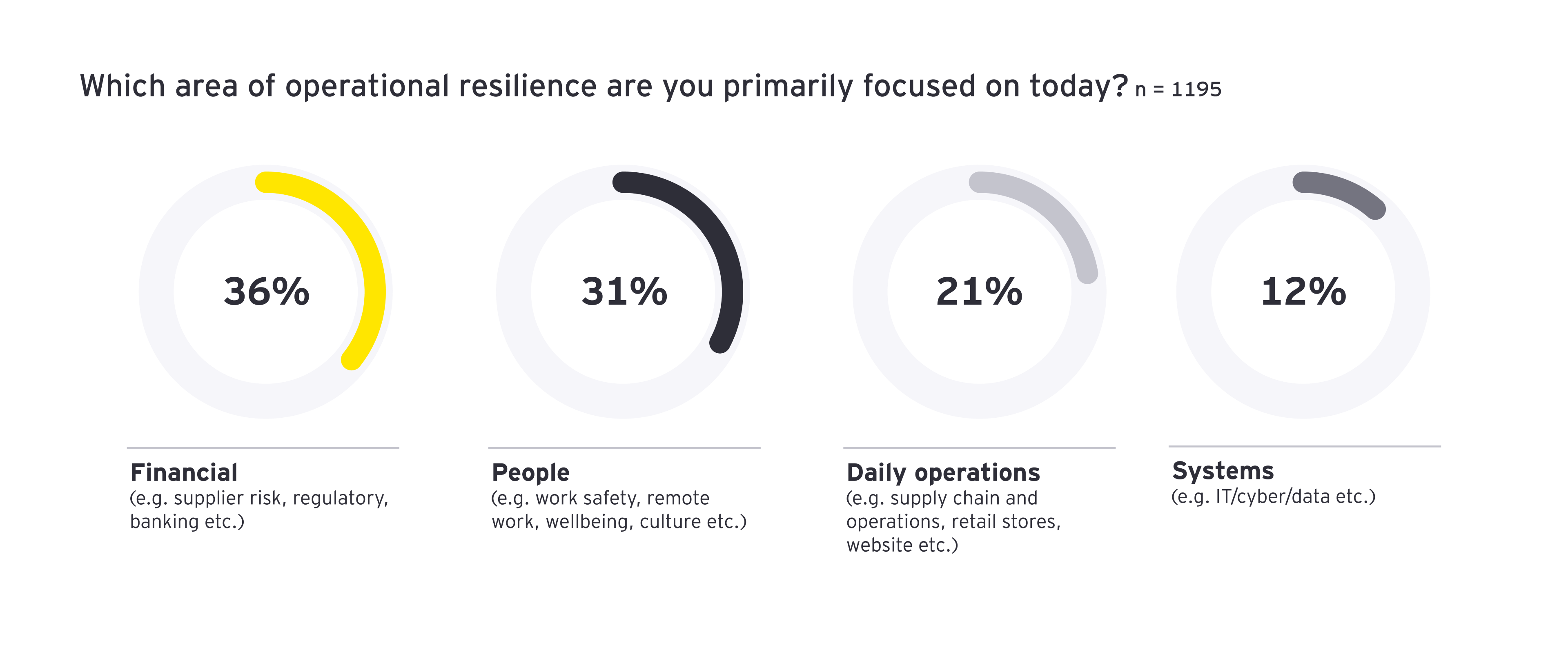 Which area of operational resilience are you primarily focused on today