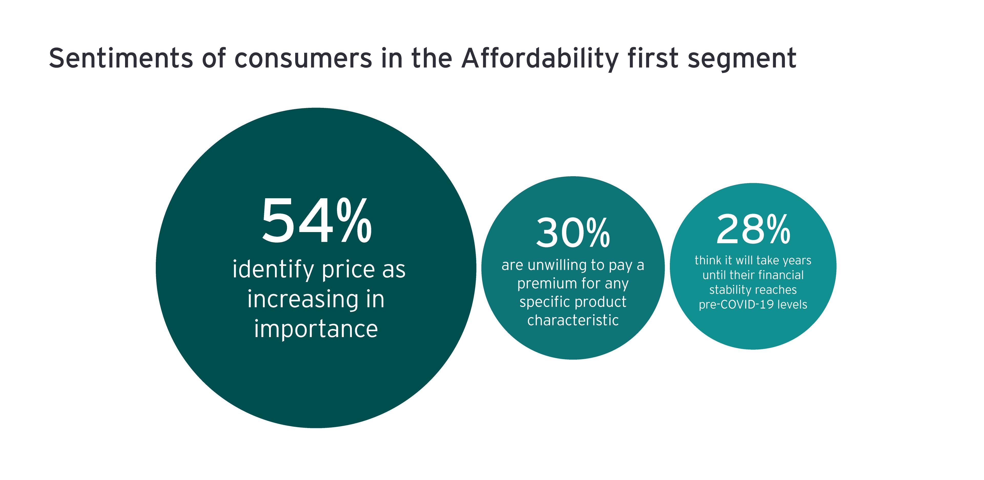 Sentimientos de los consumidores en el primer segmento de la Asequibilidad