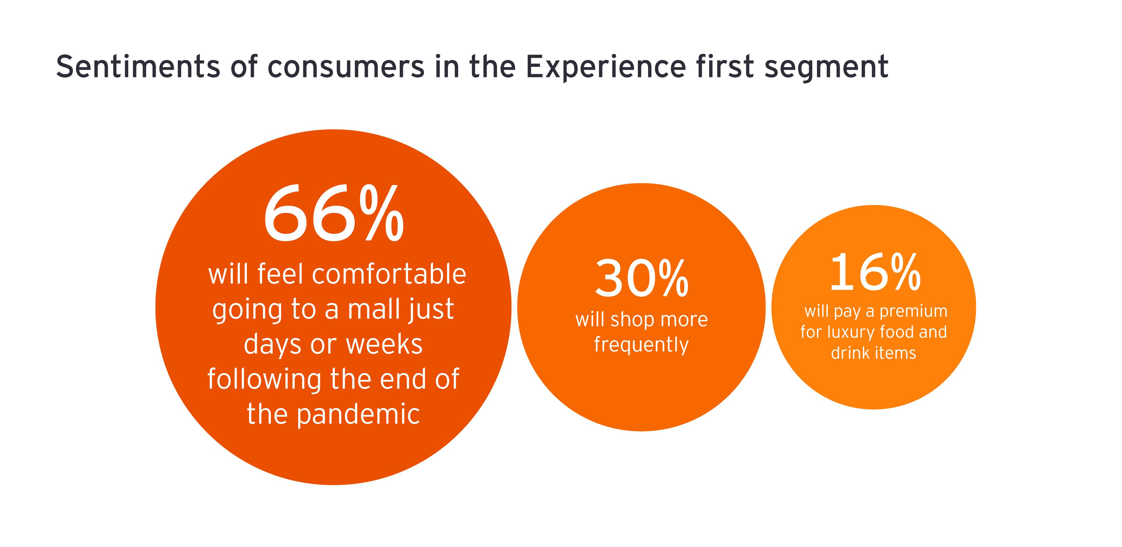 Sentimientos de los consumidores en el primer segmento de la Experiencia