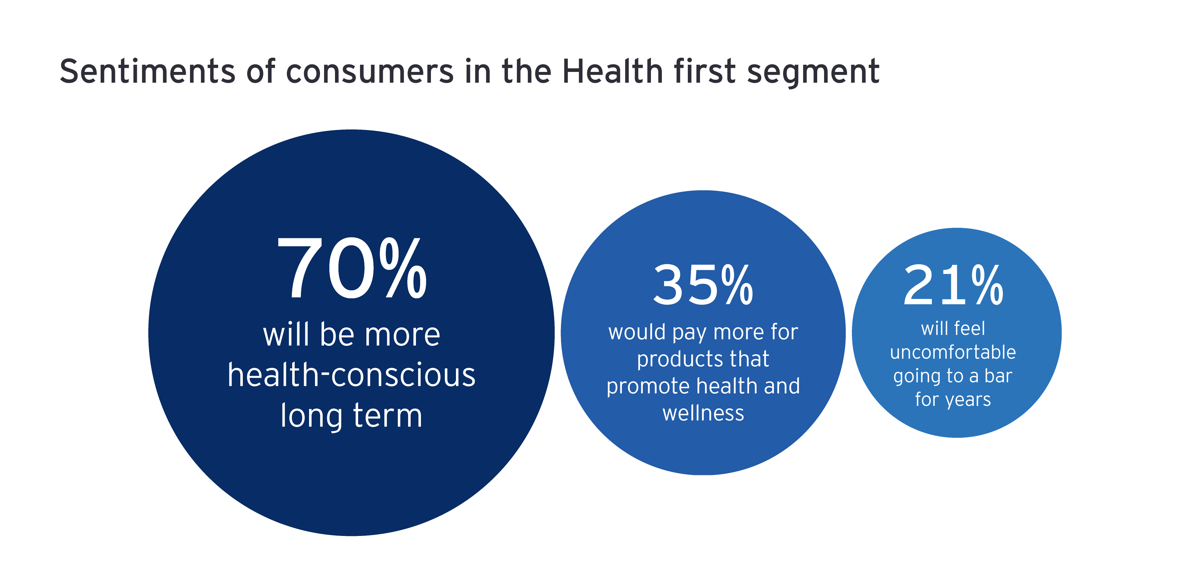 Sentiments of consumers in the Health first segment