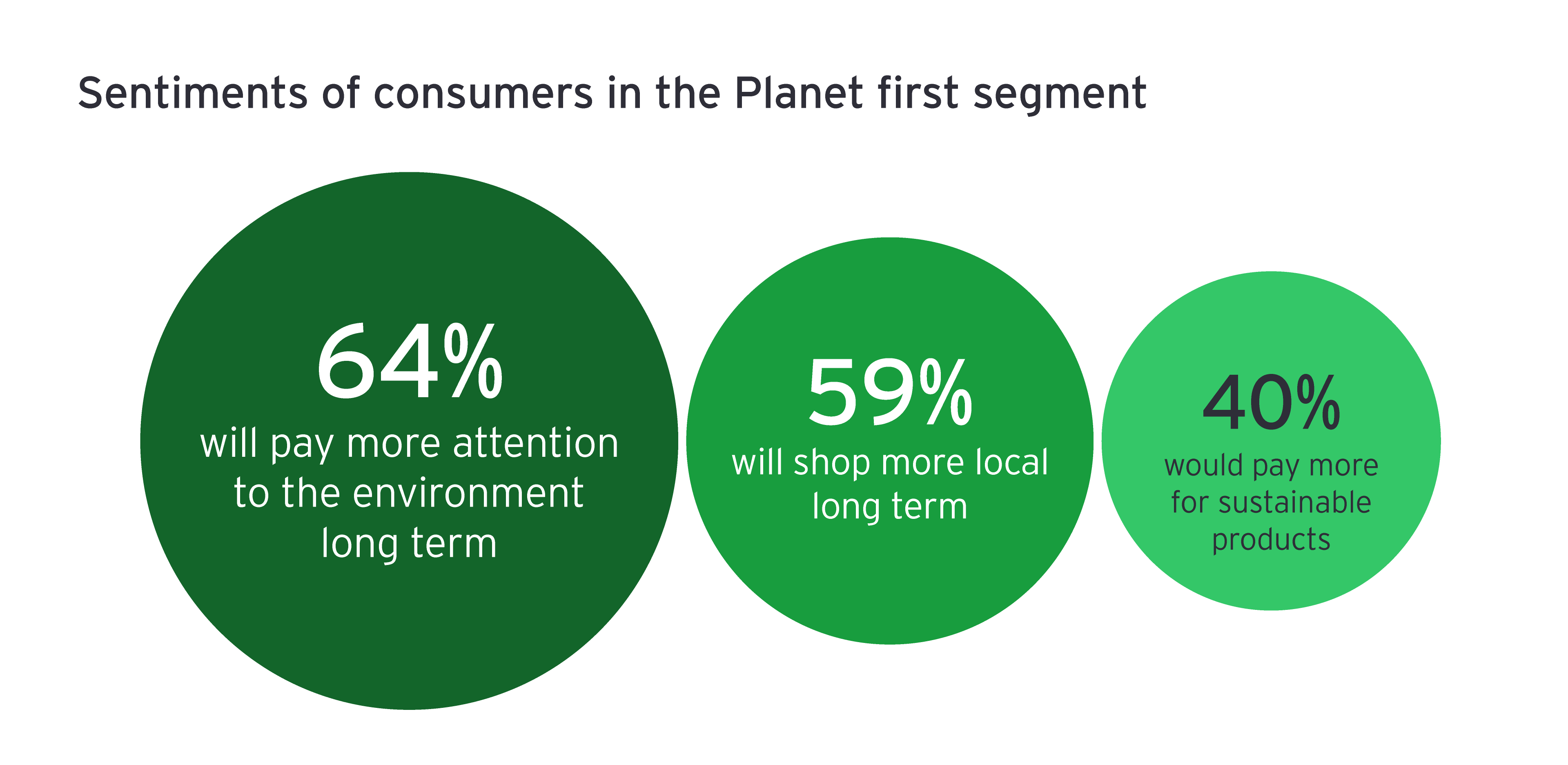 Sentiments of consumers in the Planet first segment