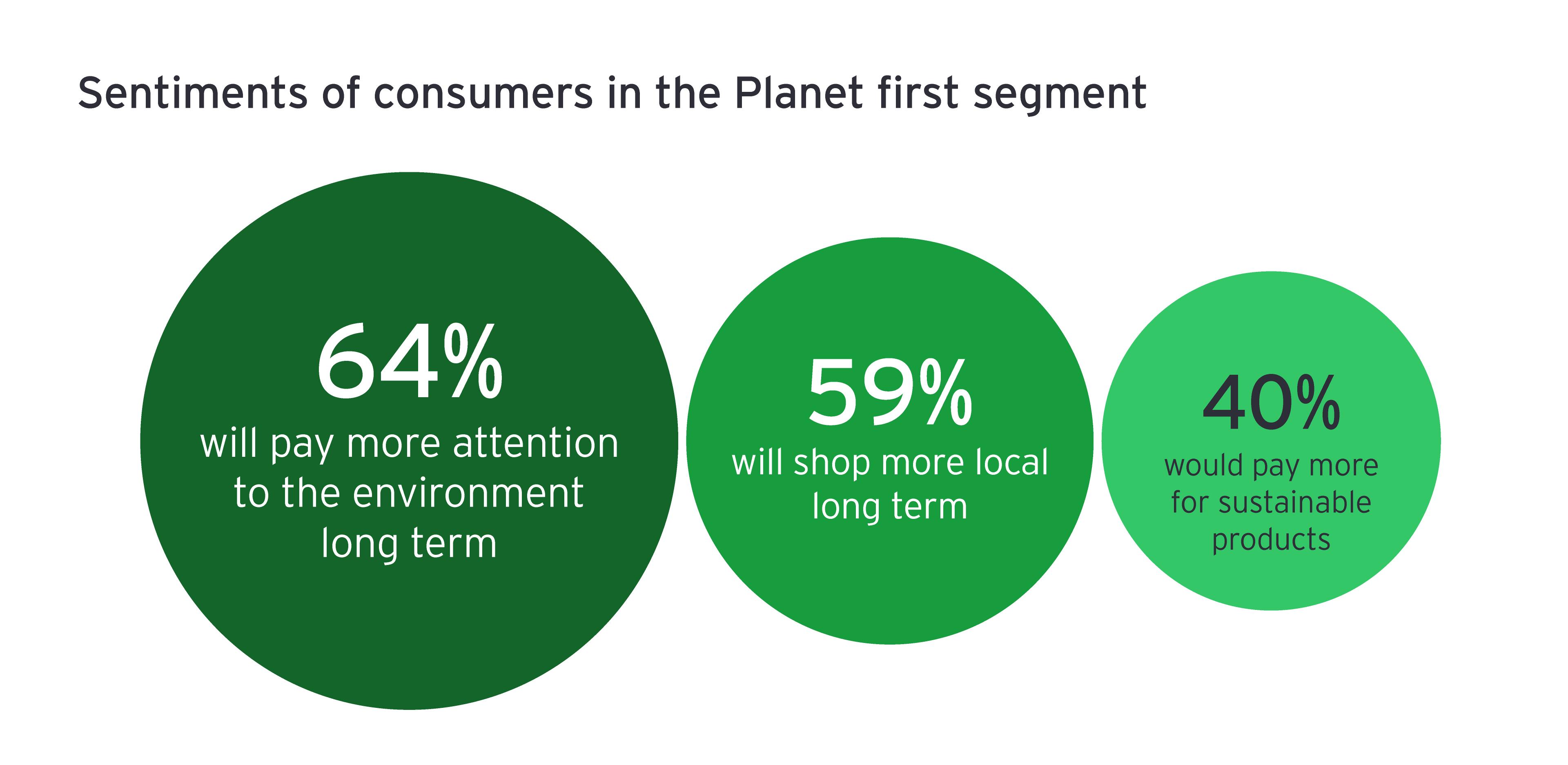 Sentimientos de los consumidores en el primer segmento del Planeta