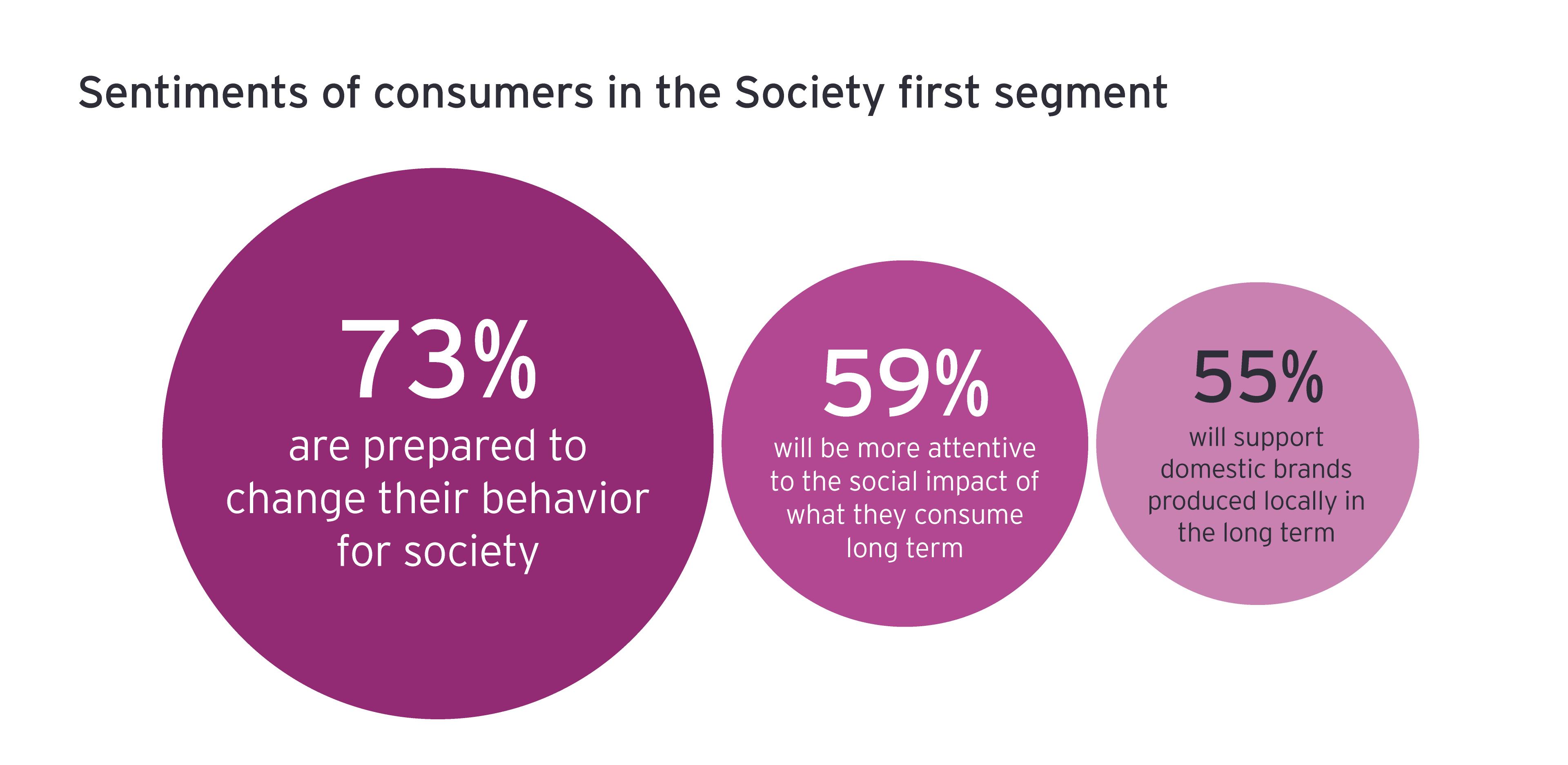 Sentimientos de los consumidores en el primer segmento de la Sociedad