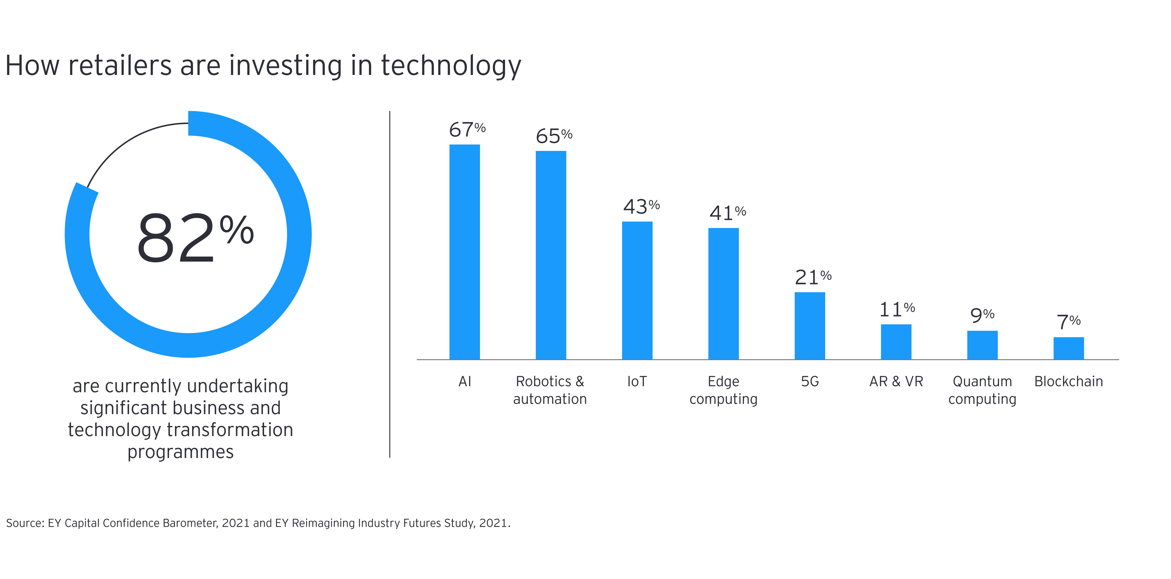 Graphic showing how retailers are investing in technology