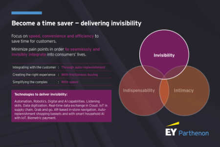 Become a time save: How retailers can deliver invisibility