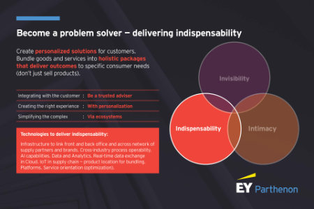 Become a problem solver: How retailers can deliver indispensability