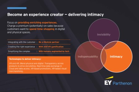 Become an experience creator: How retailers can deliver intimacy