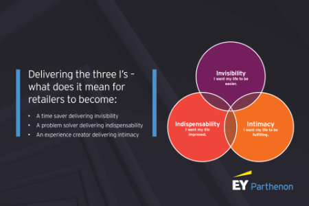 Delivering the three I's: What do the three I's mean for retailers?