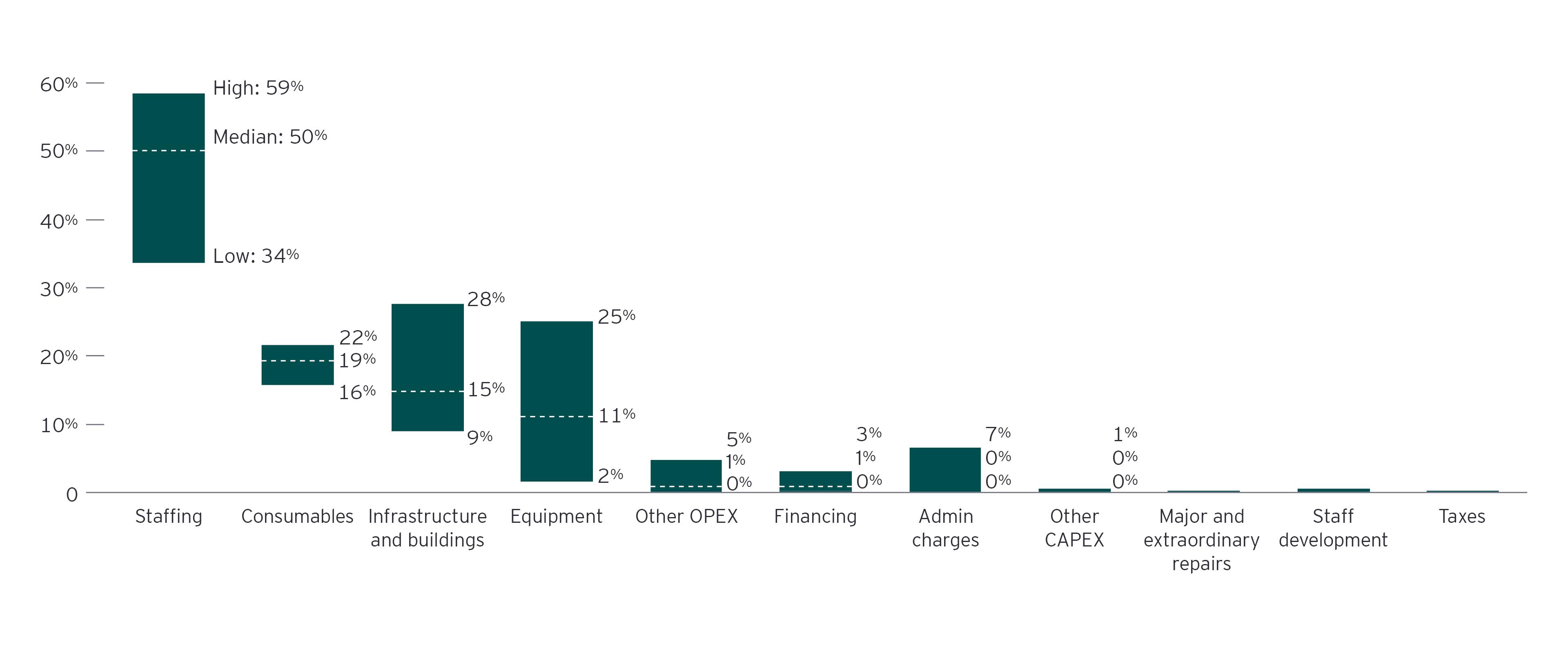 Costos del CBS por categoría como porcentaje del costo anual por hogar