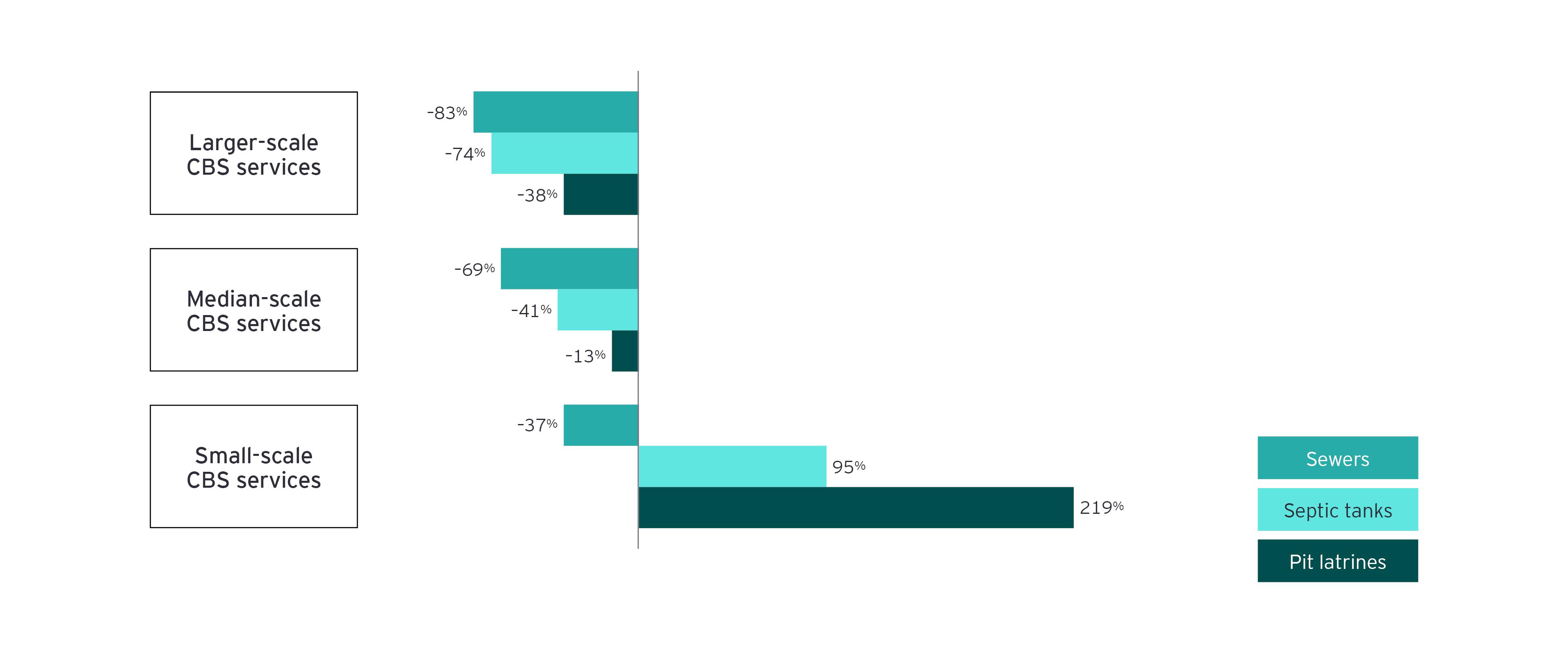 Diferencia porcentual en el costo anual por hogar de los servicios del cbs