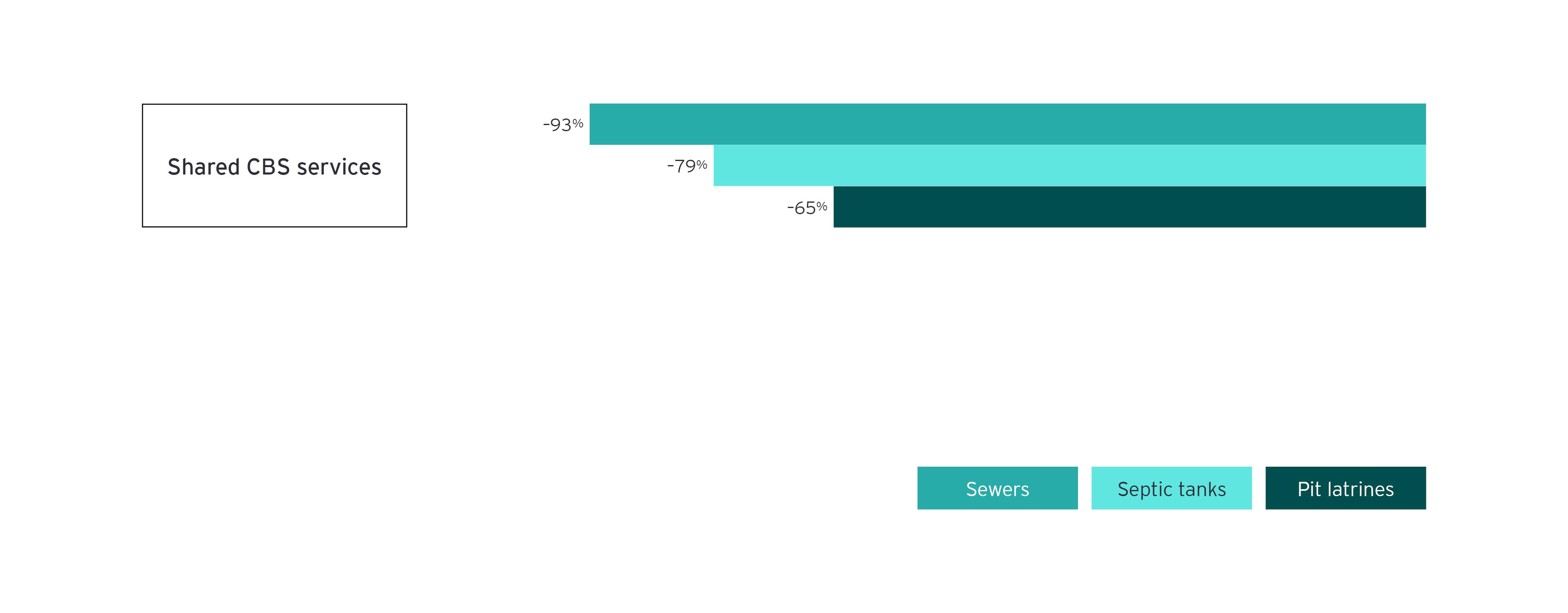 Diferencia porcentual en el costo anual por hogar de los cbs compartidos