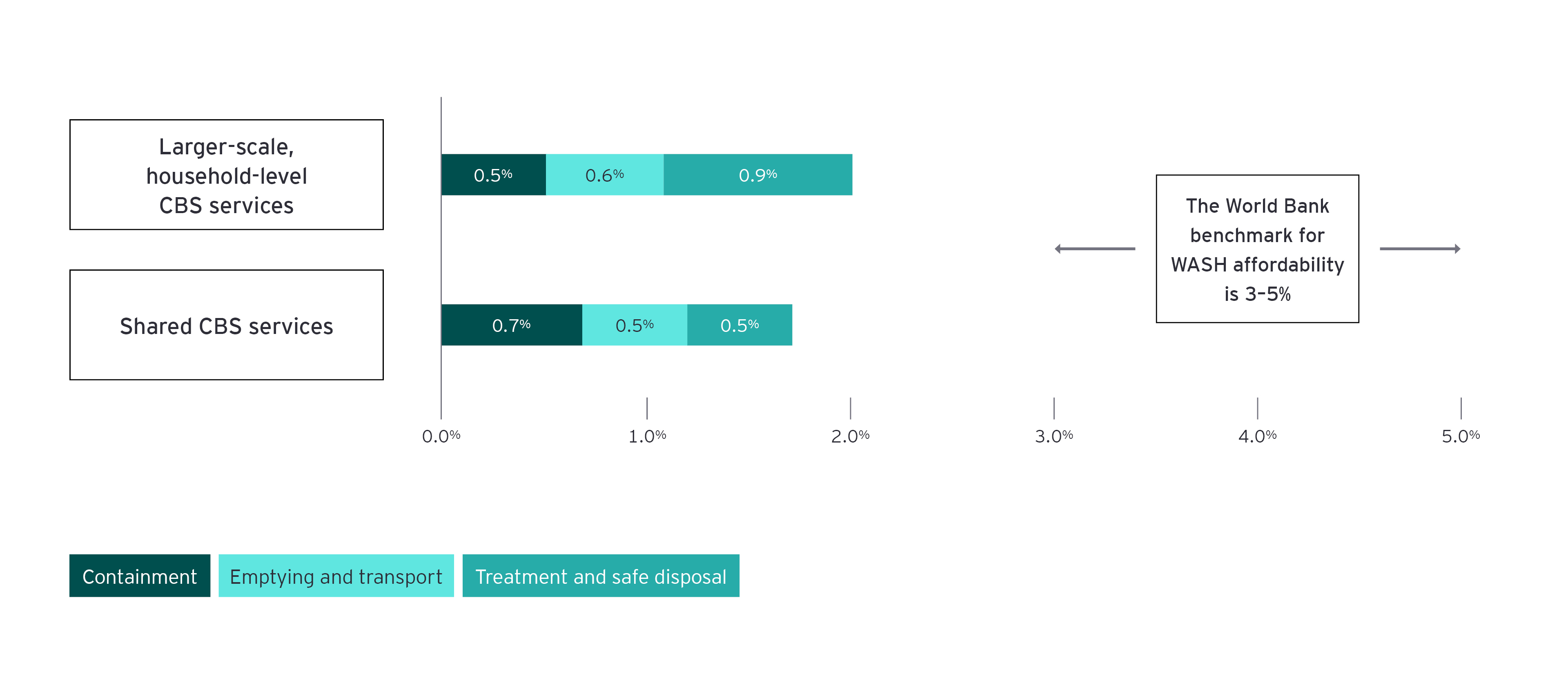 Porcentaje de los ingresos anuales de los hogares dedicado a los servicios del cbs
