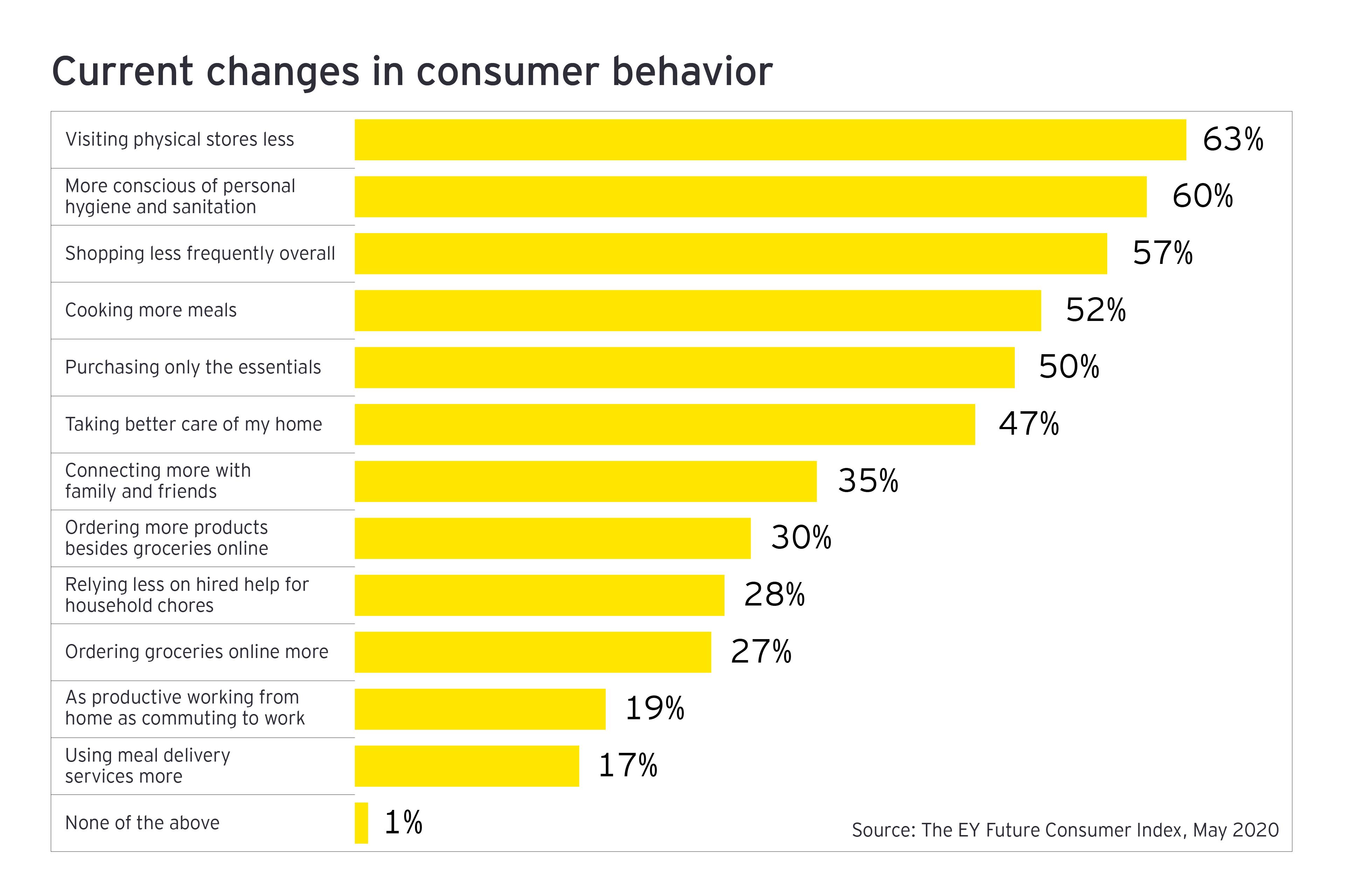 Current changes in consumer behavior