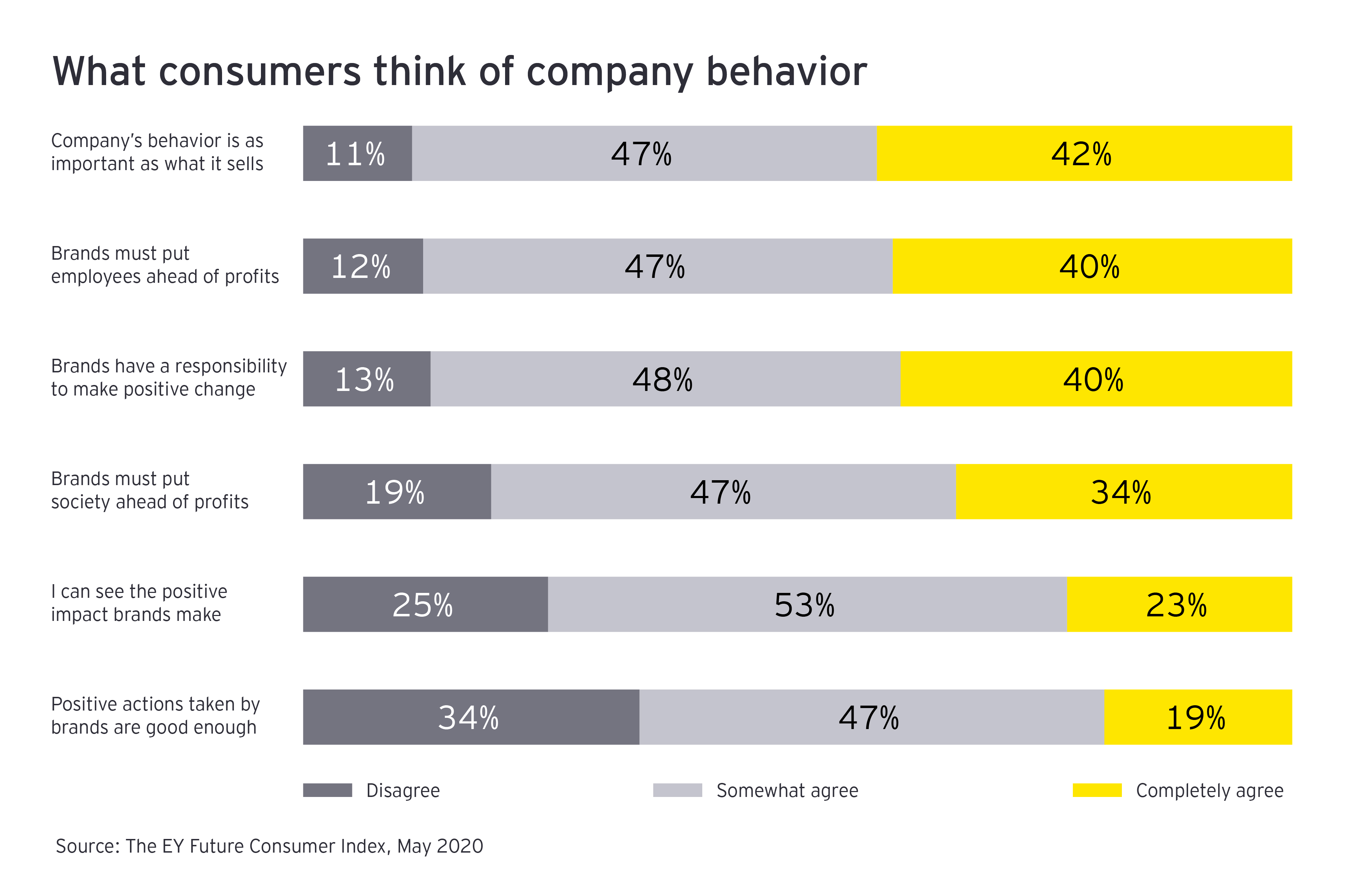 What consumers think of company behavior