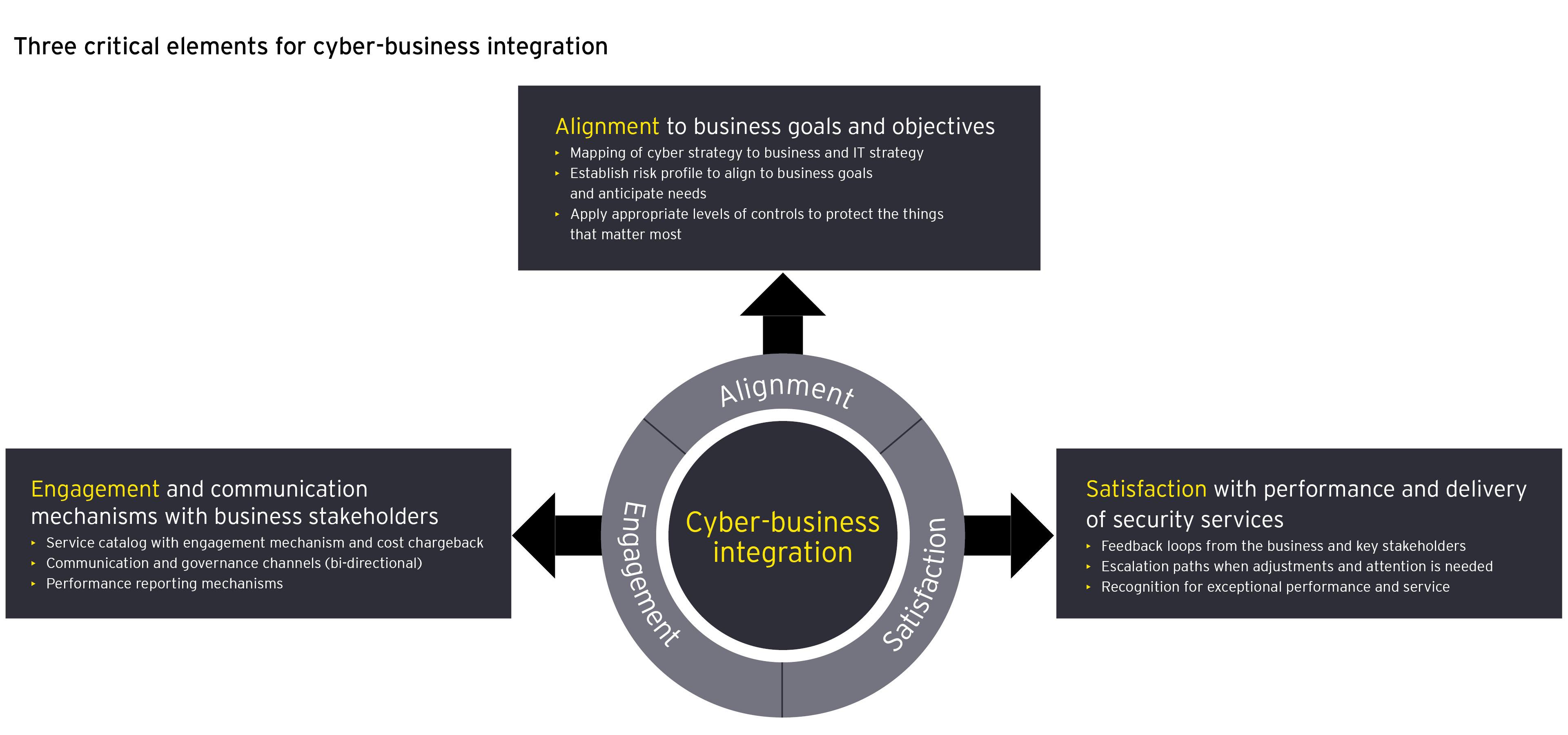 Cyber business intergration