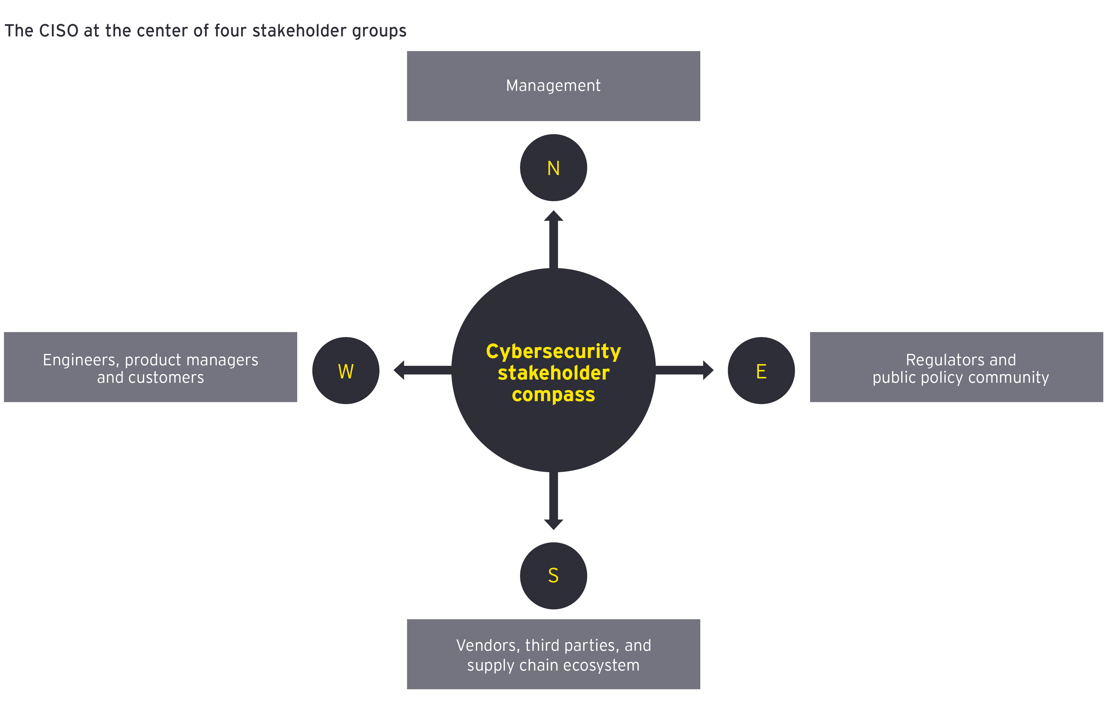 Cyber stakeholder compass