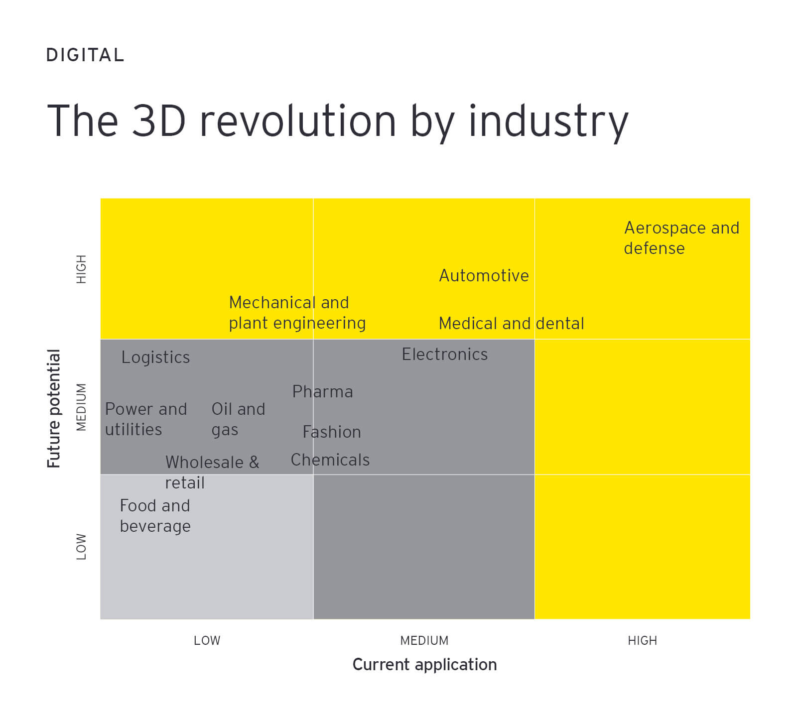 3D revolution by industry