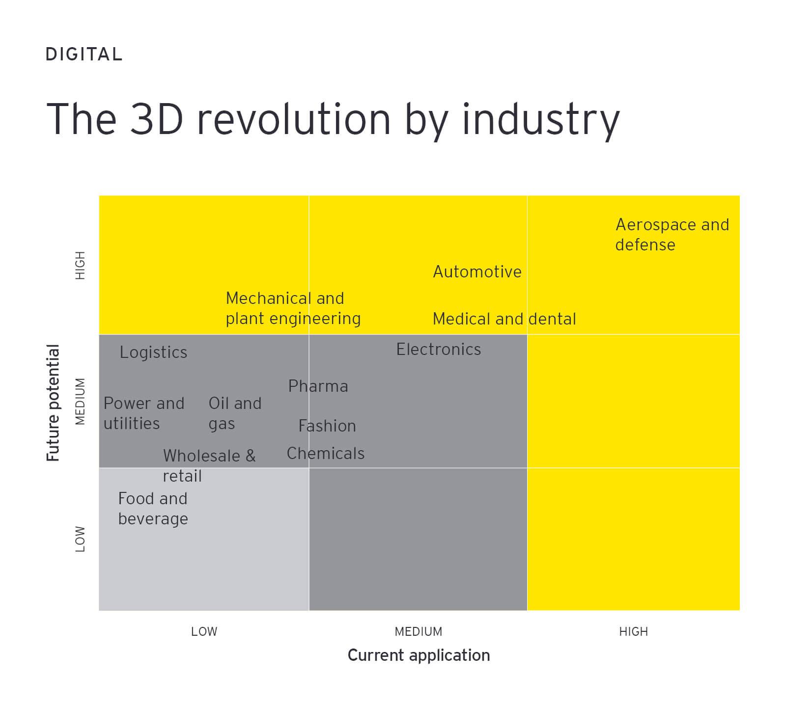 3d revolution industry