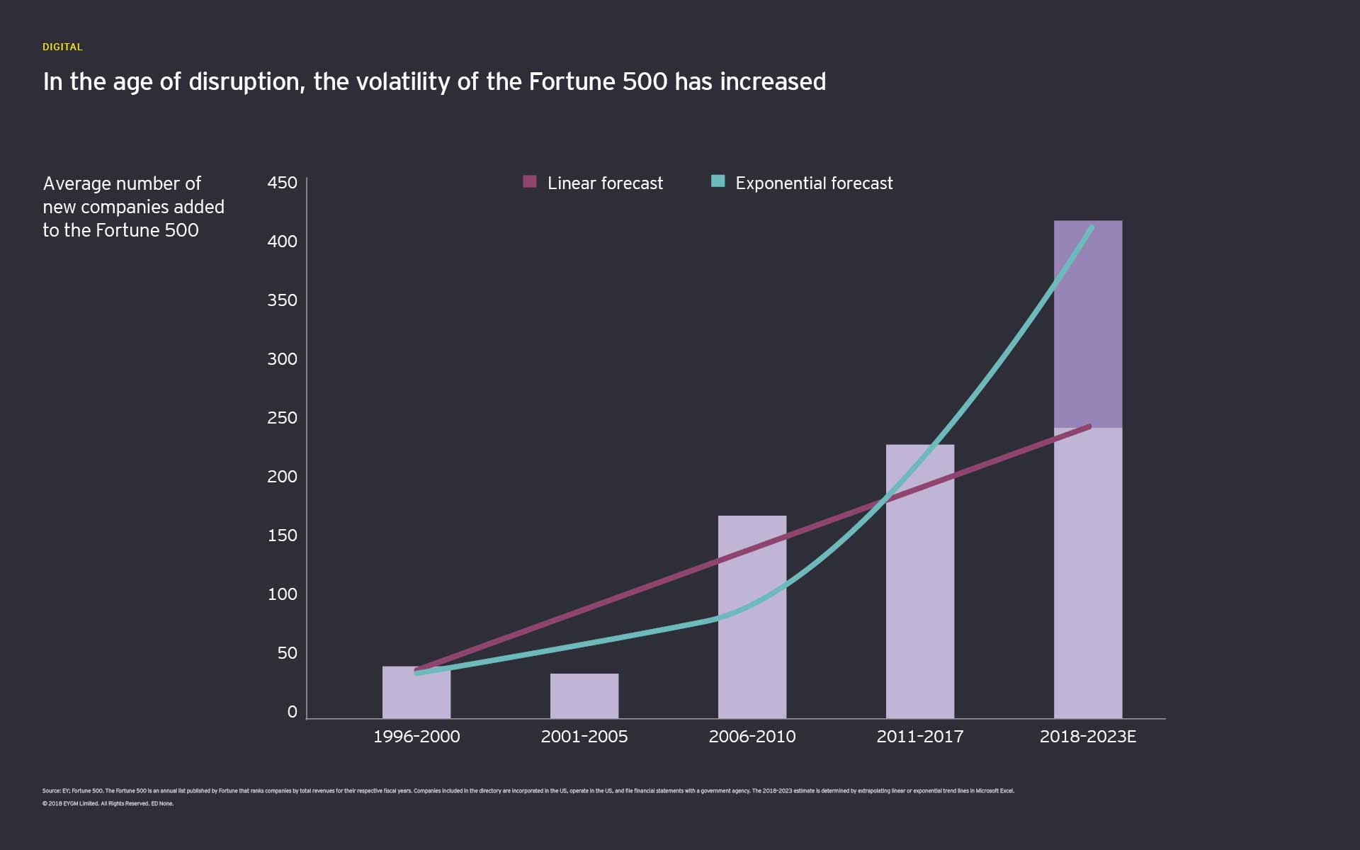 In the age of disruption, the vitality of the Fortune 500 has increased